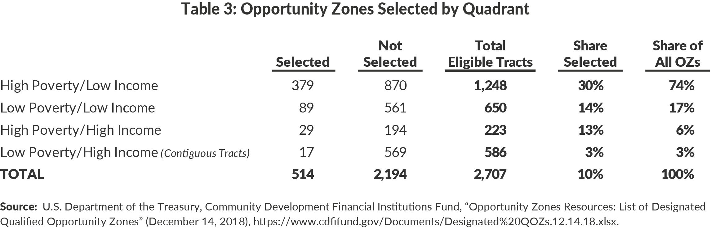 Table 3. Opportunity Zones Selected by Quadrant