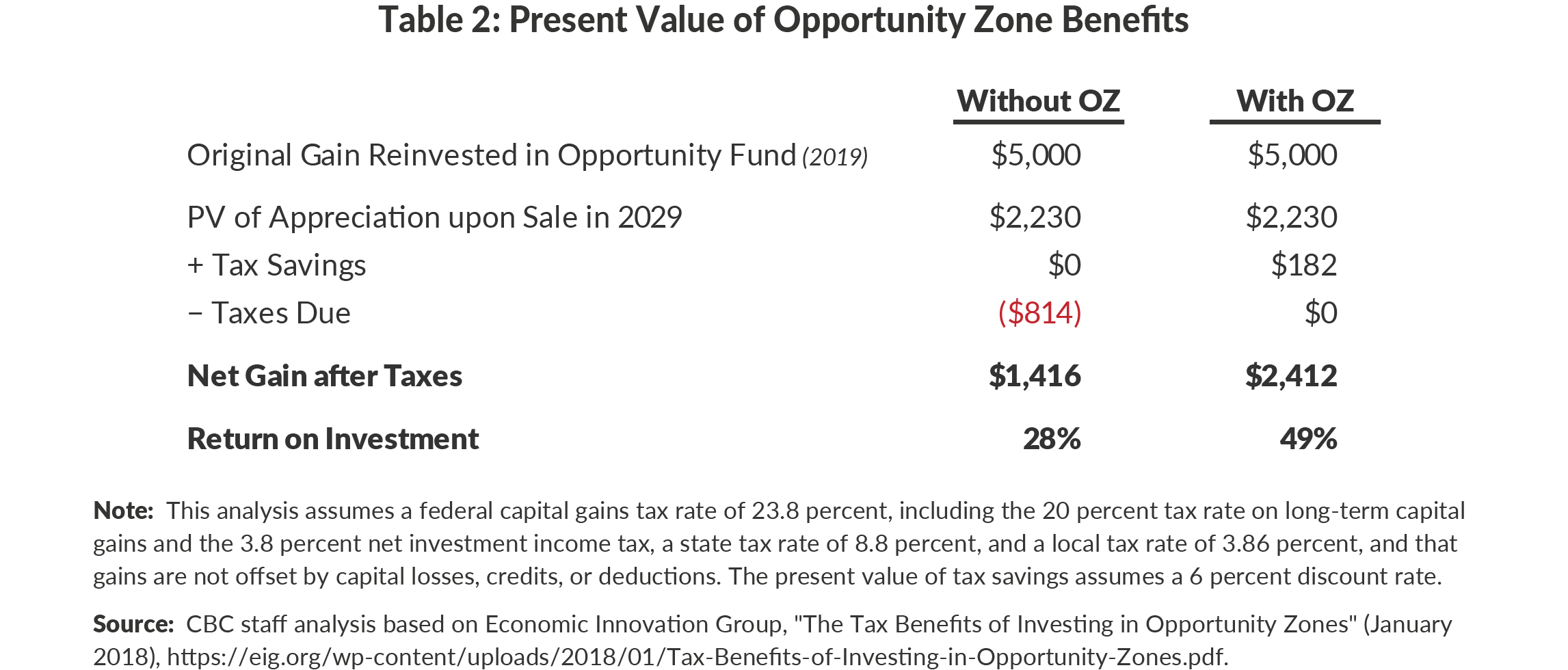 Table 2: Present Value of Opportunity Zone Benefits