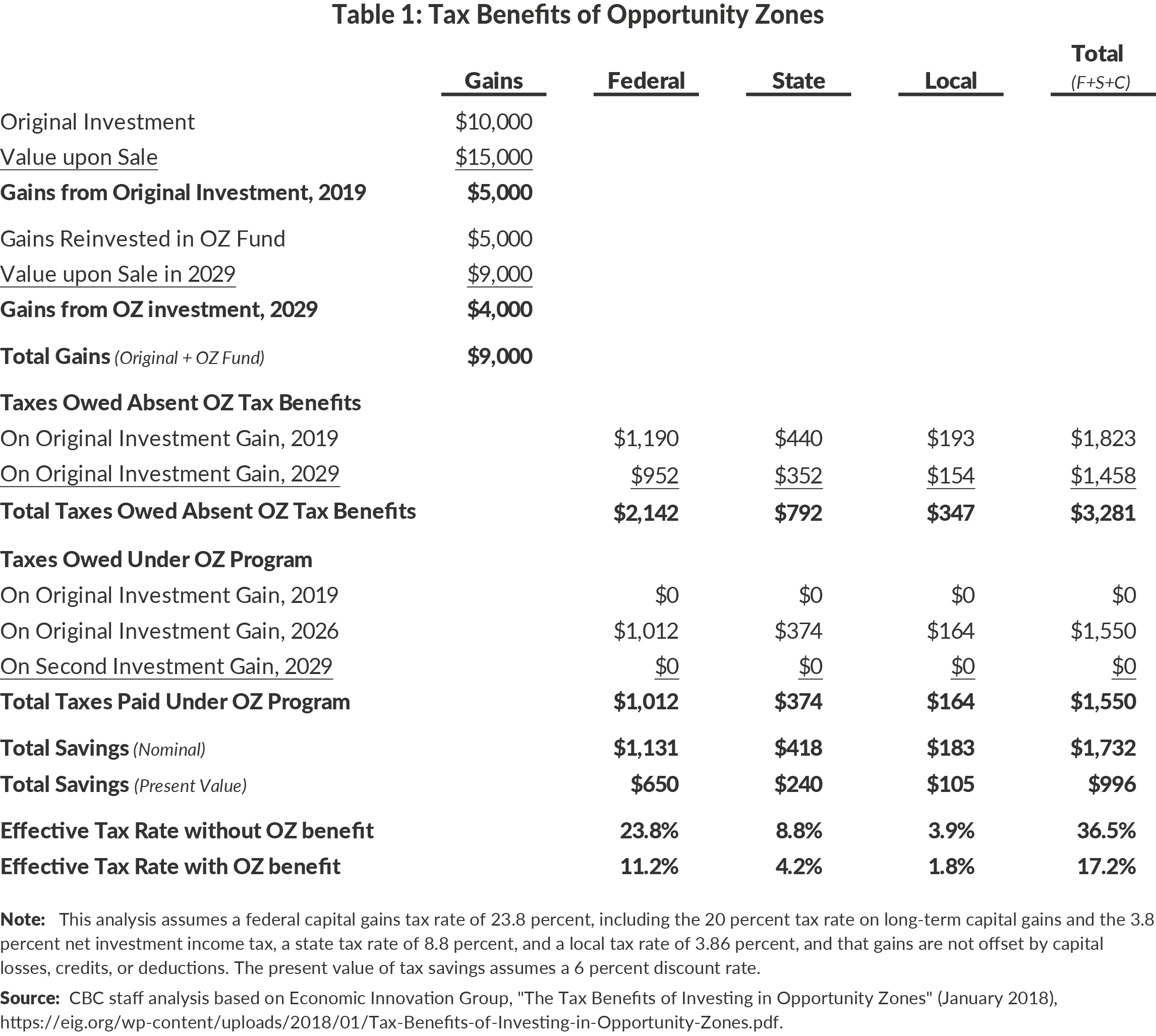 Table 1: Tax Benefits of Opportunity Zones