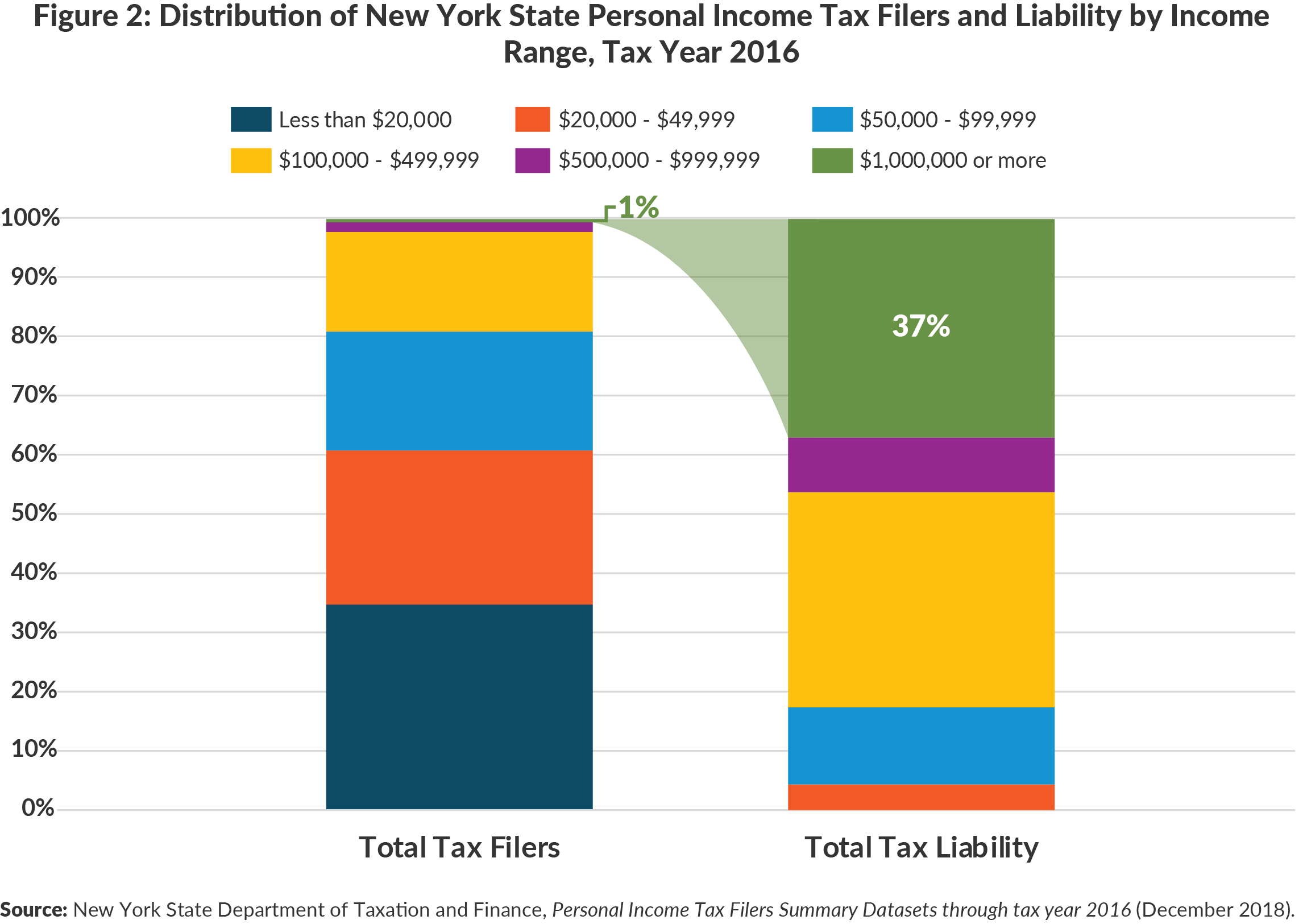 Figure 2: Distribution of New York State Personal Income Tax Filers and Liability by IncomeRange, Tax Year 2016