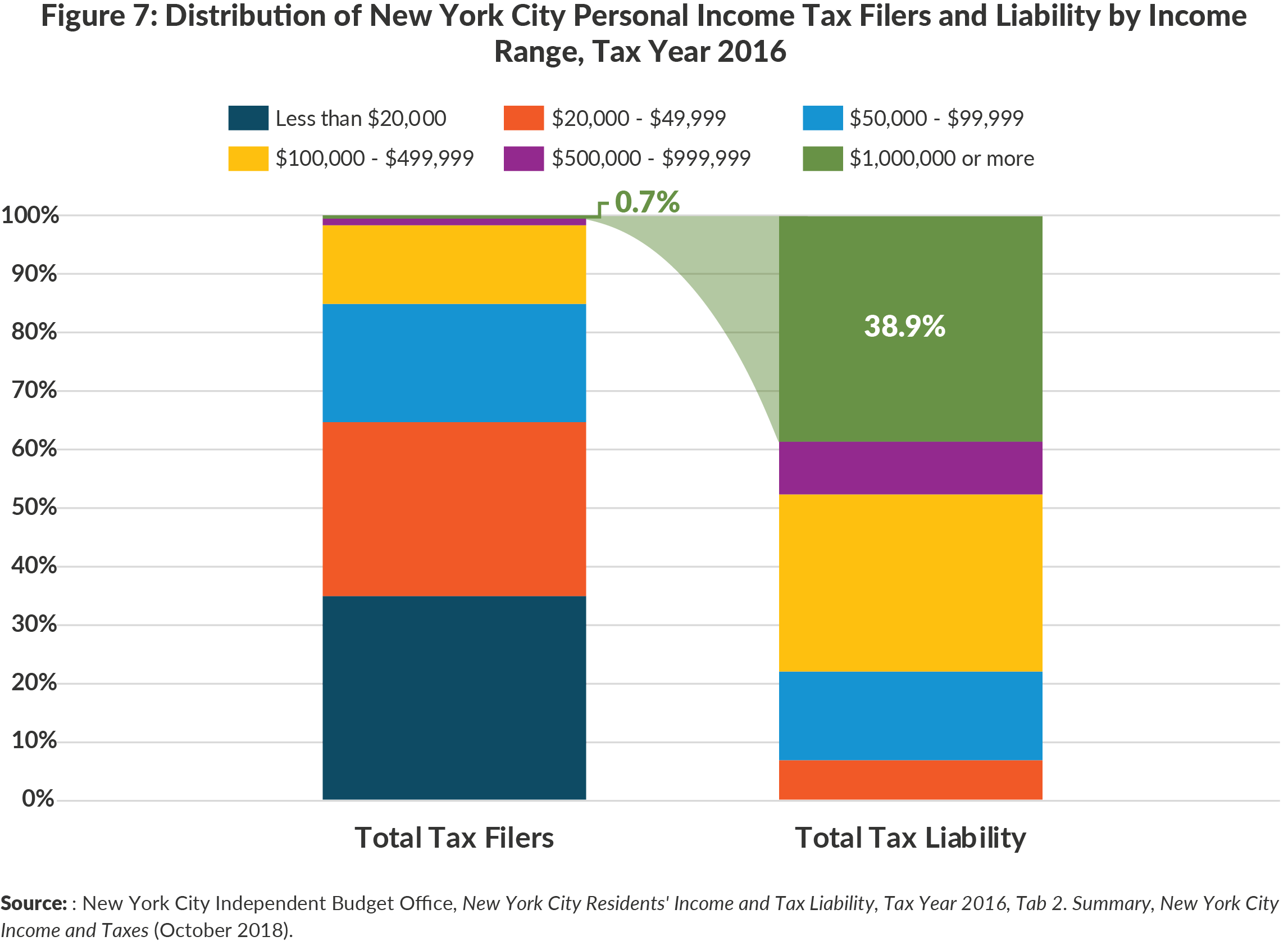 Figure 7: Distribution of New York City Personal Income Tax Filers and Liability by IncomeRange, Tax Year 2016