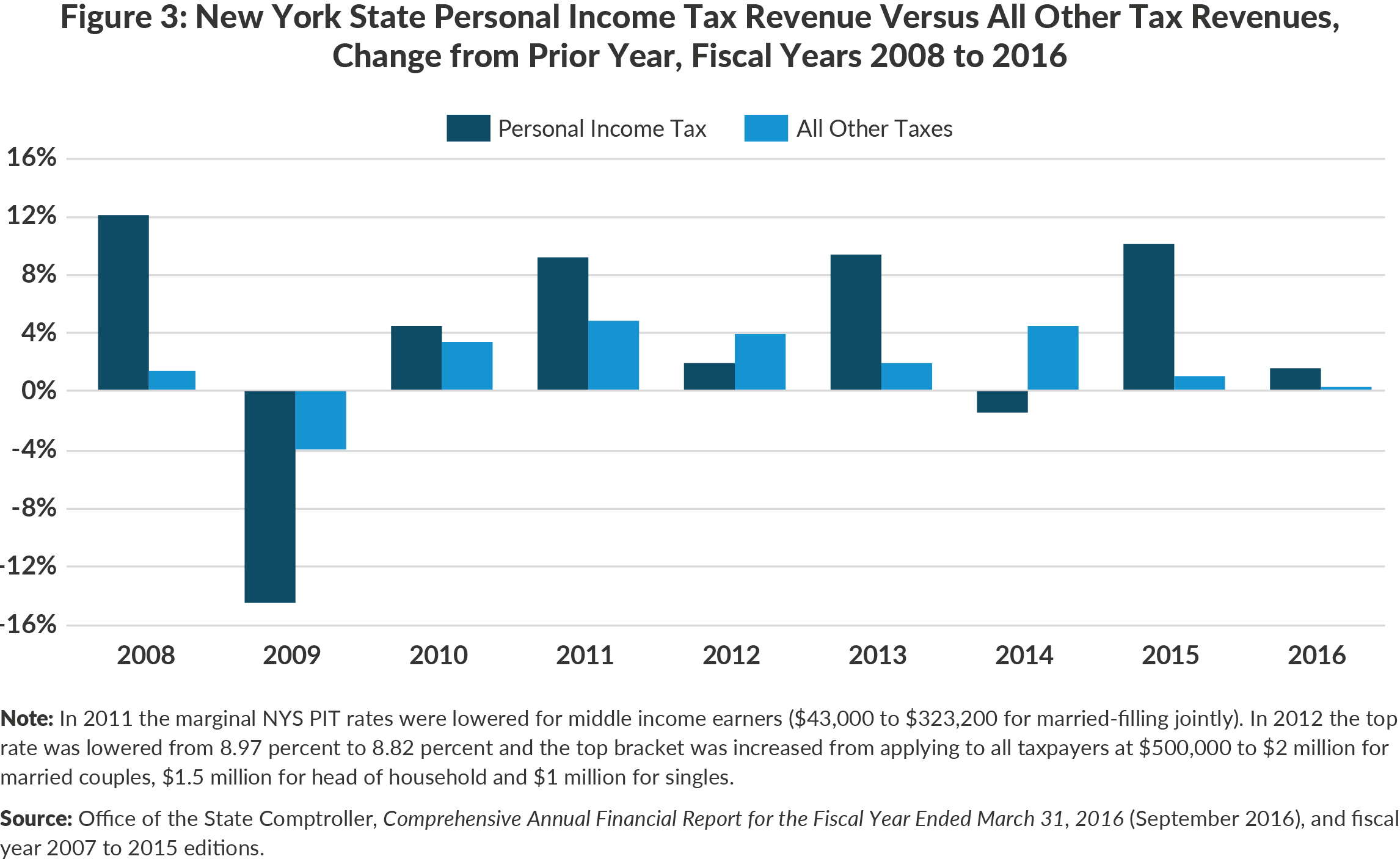 Figure 3: New York State Personal Income Tax Revenue Versus All Other Tax Revenues,Change from Prior Year, Fiscal Years 2008 to 2016