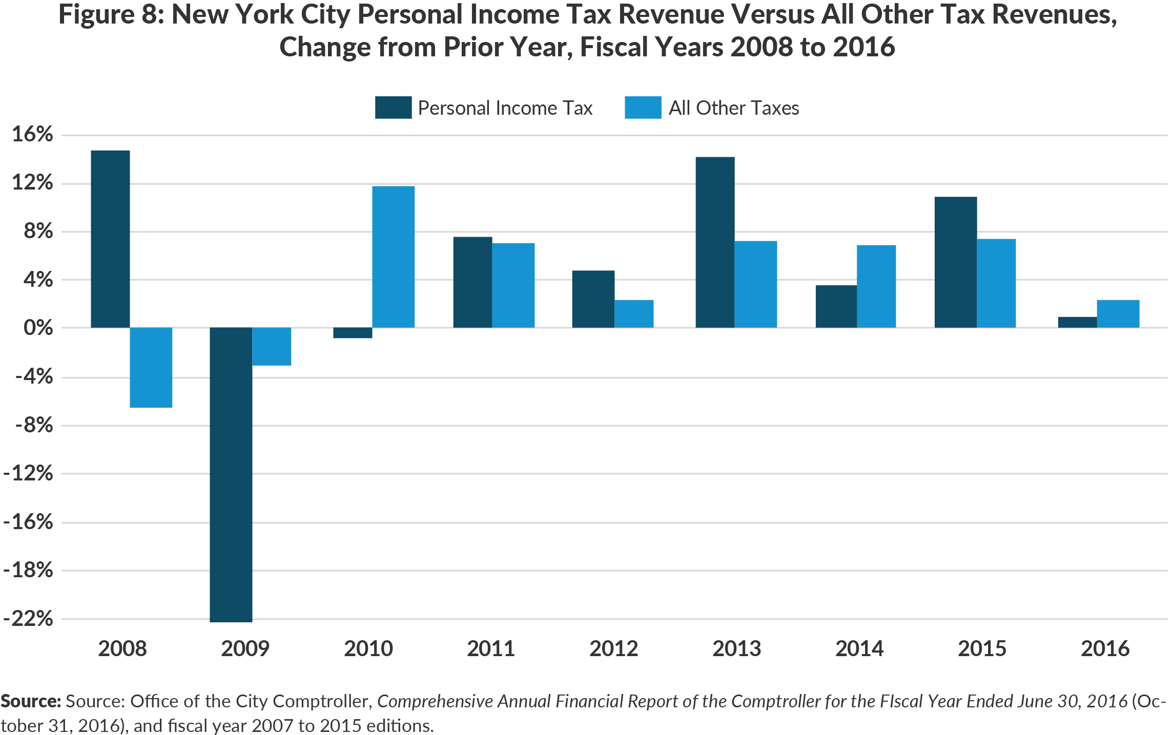 Figure 8: New York City Personal Income Tax Revenue Versus All Other Tax Revenues, Change from Prior Year, Fiscal Years 2008 to 2016