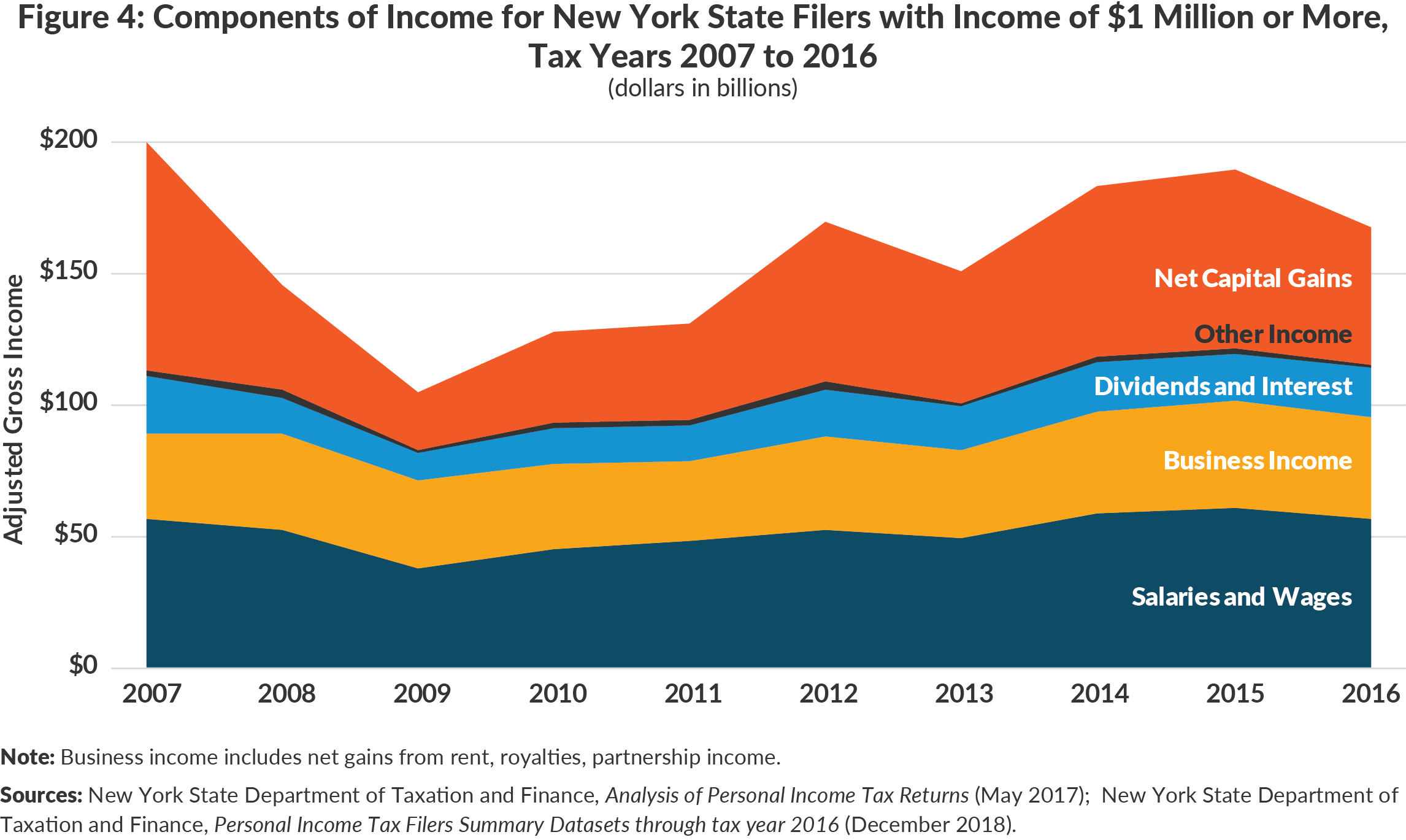 Figure 4: Components of Income for New York State Filers with Income Over $1 Million,Tax Years 2007 to 2016