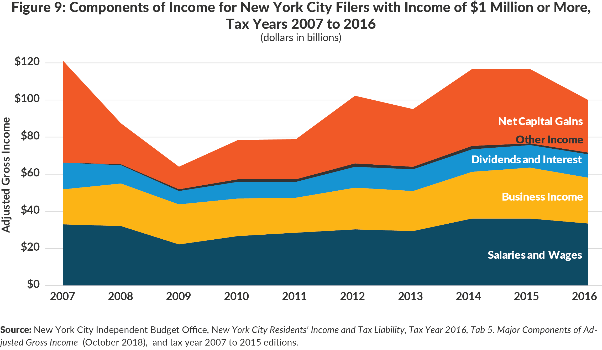 Figure 9: Components of Income for New York City Filers with Income Over $1 Million,Tax Years 2007 to 2016
