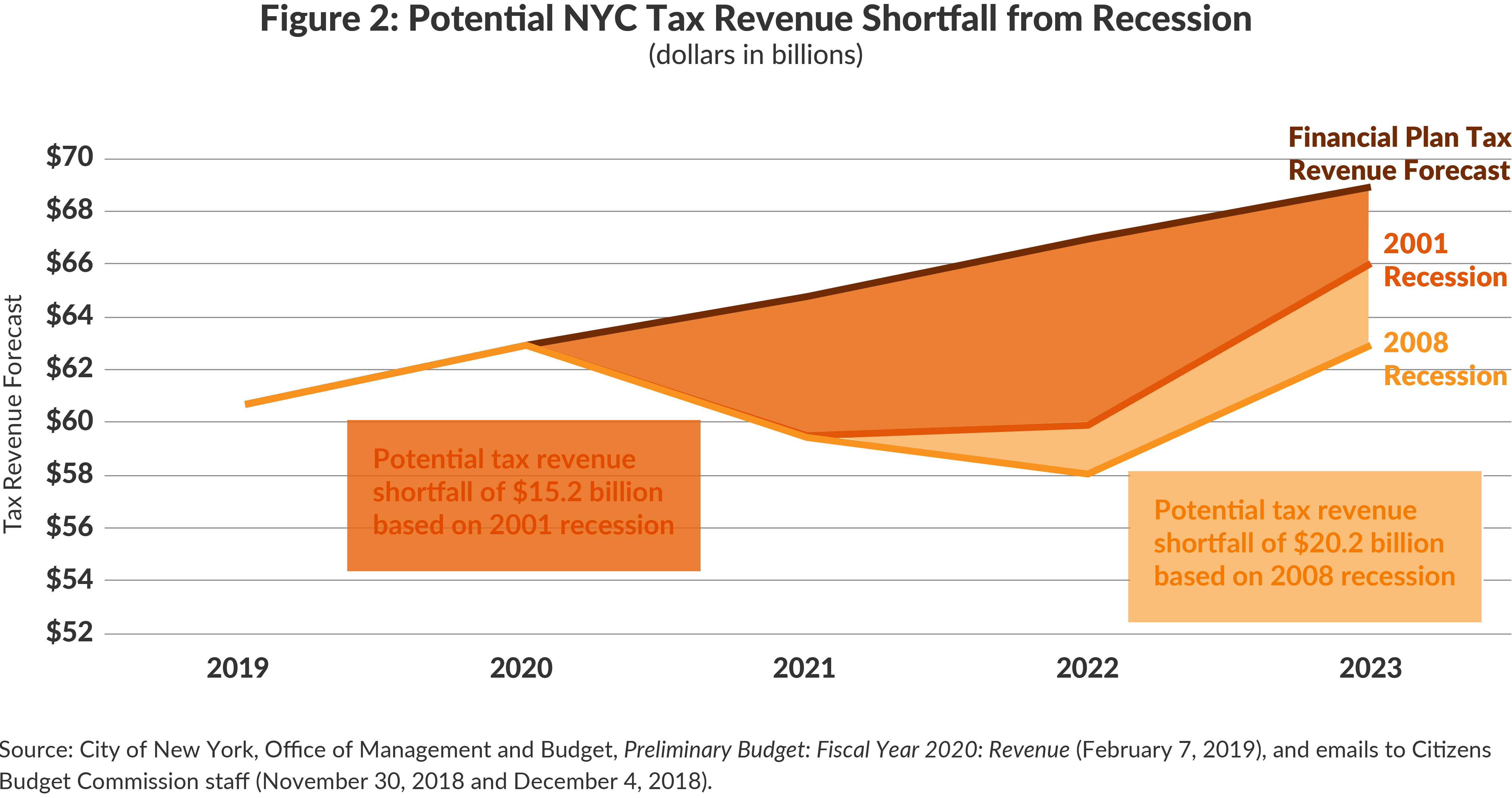 Figure 2: Potential NYC Tax Revenue Shortfall from Recession