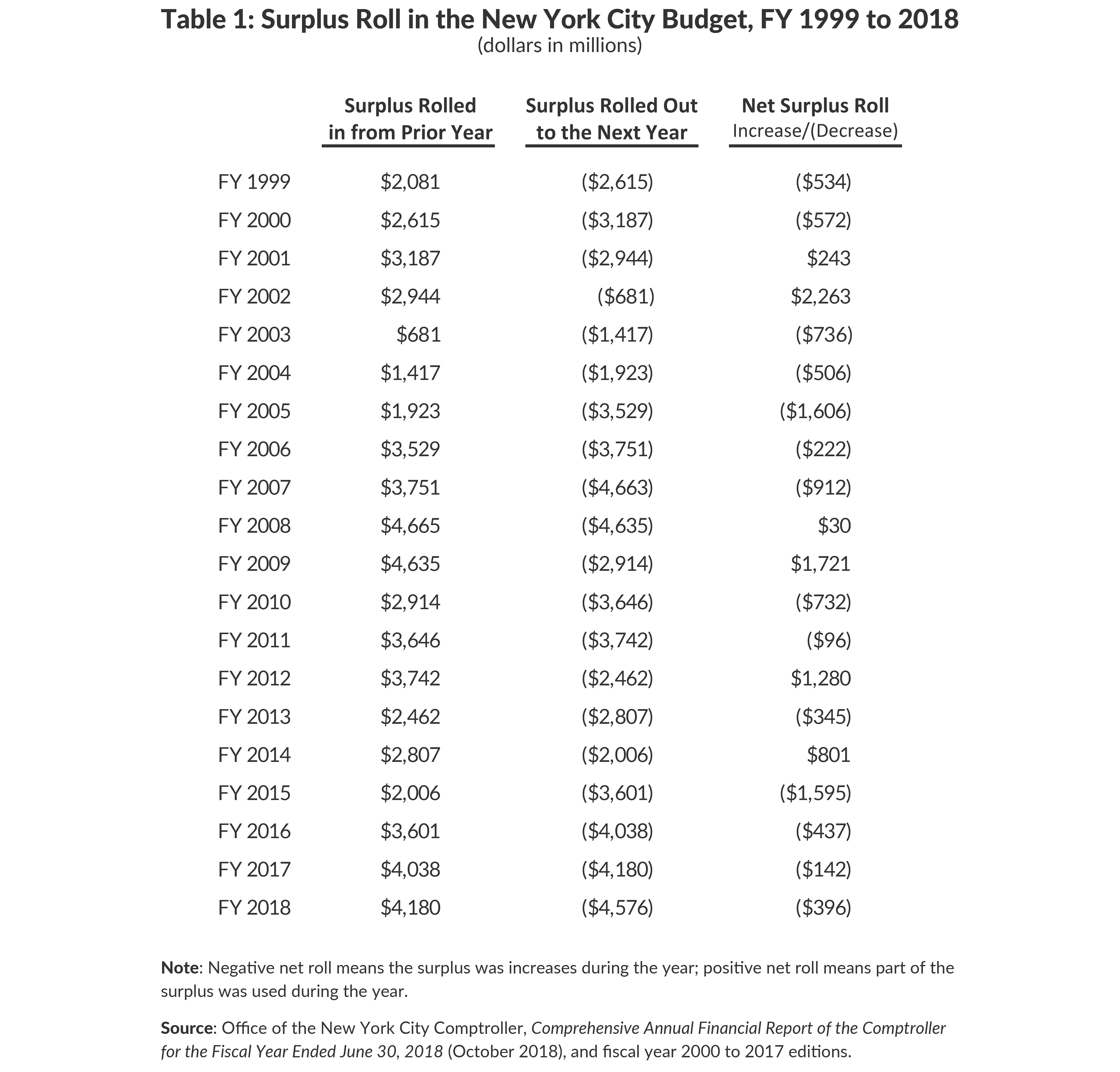Table 1: Surplus Roll in the New York City Budget, FY 1999 to 2018