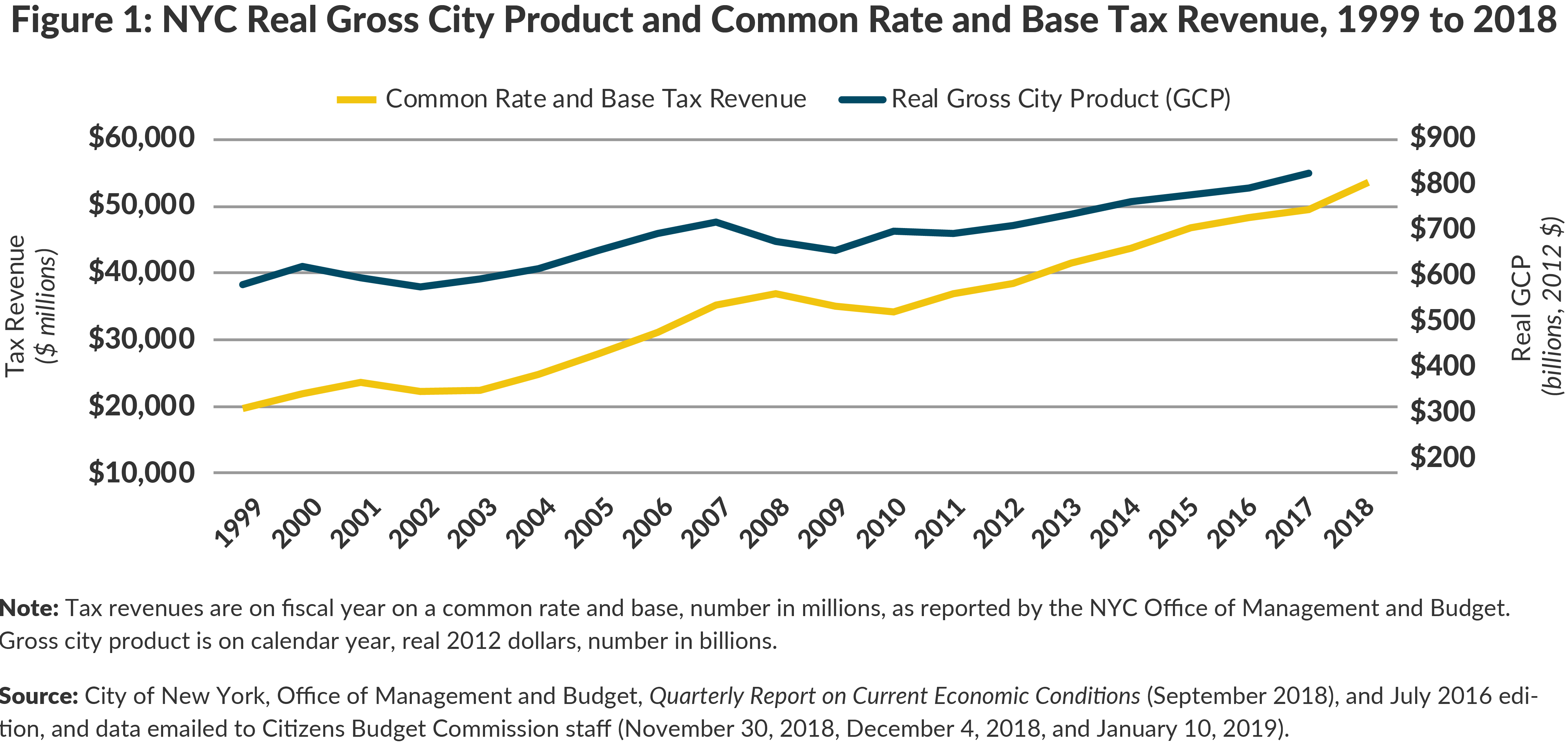 Figure 1: NYC Real Gross City Product and Common Rate and Base Tax Revenue, 1999 to 2018