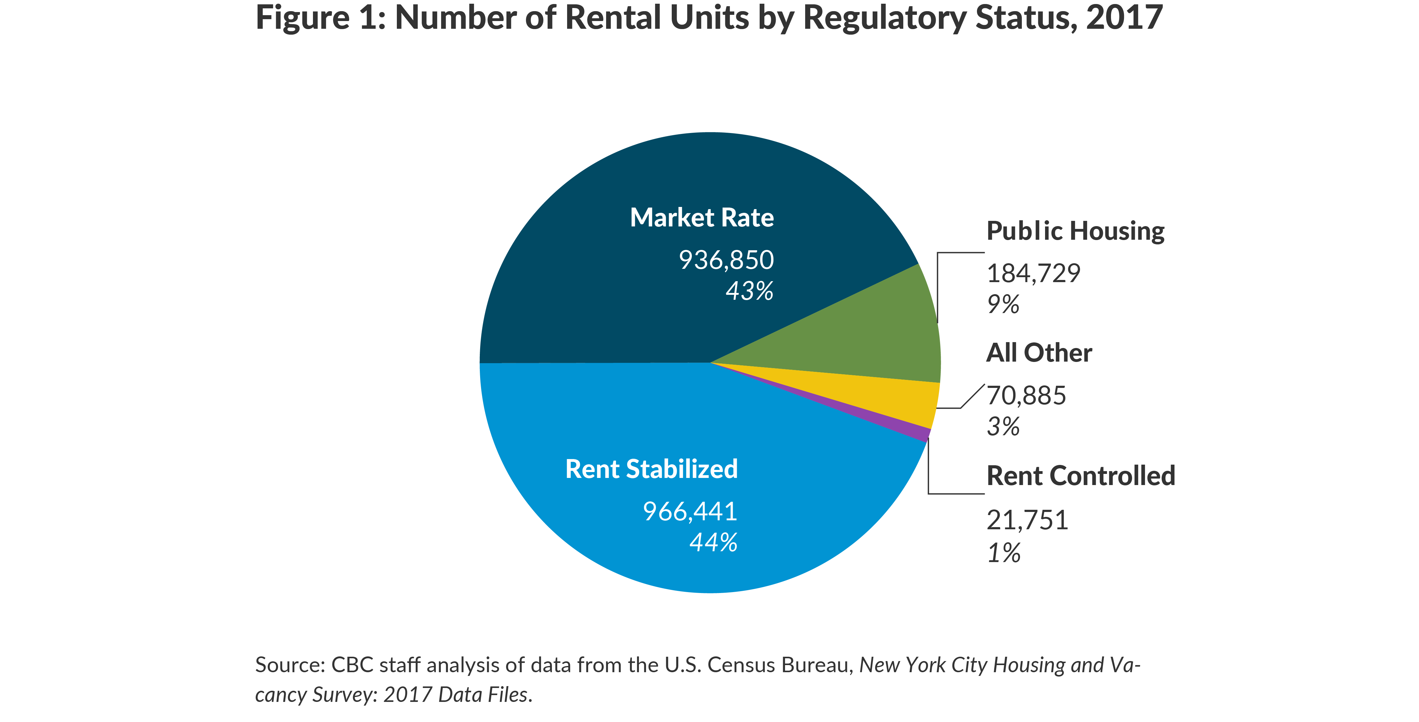 Figure 1: Number of Rental Units by Regulatory Status, 2017