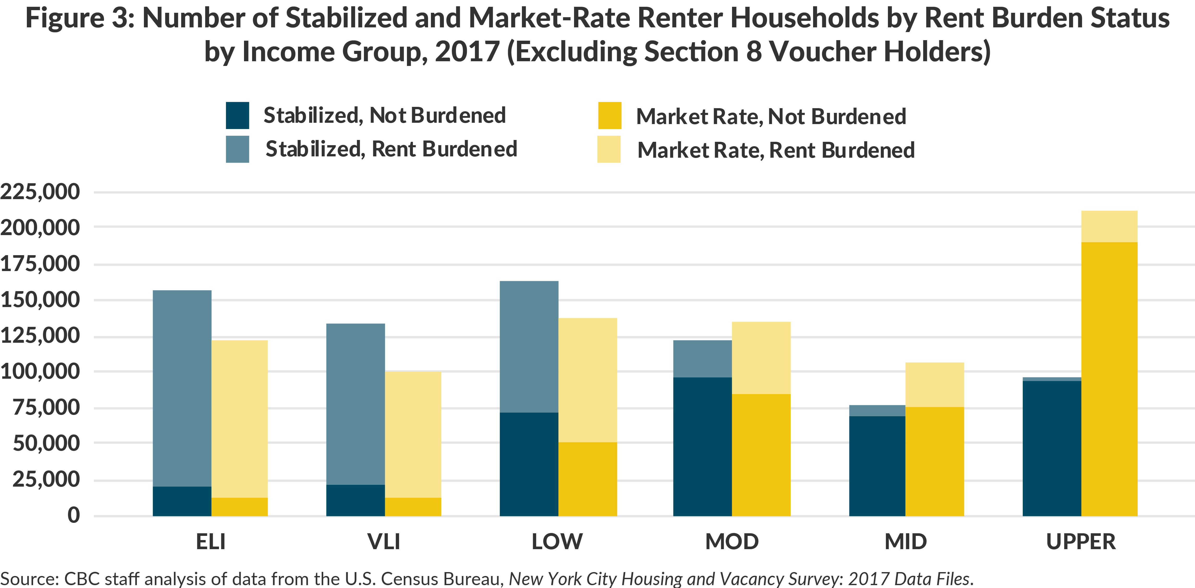 Figure 3: Number of Stabilized and Market-Rate Renter Households by Rent Burden Status by Income Group, 2017 (Excluding Section 8 Voucher Holders)