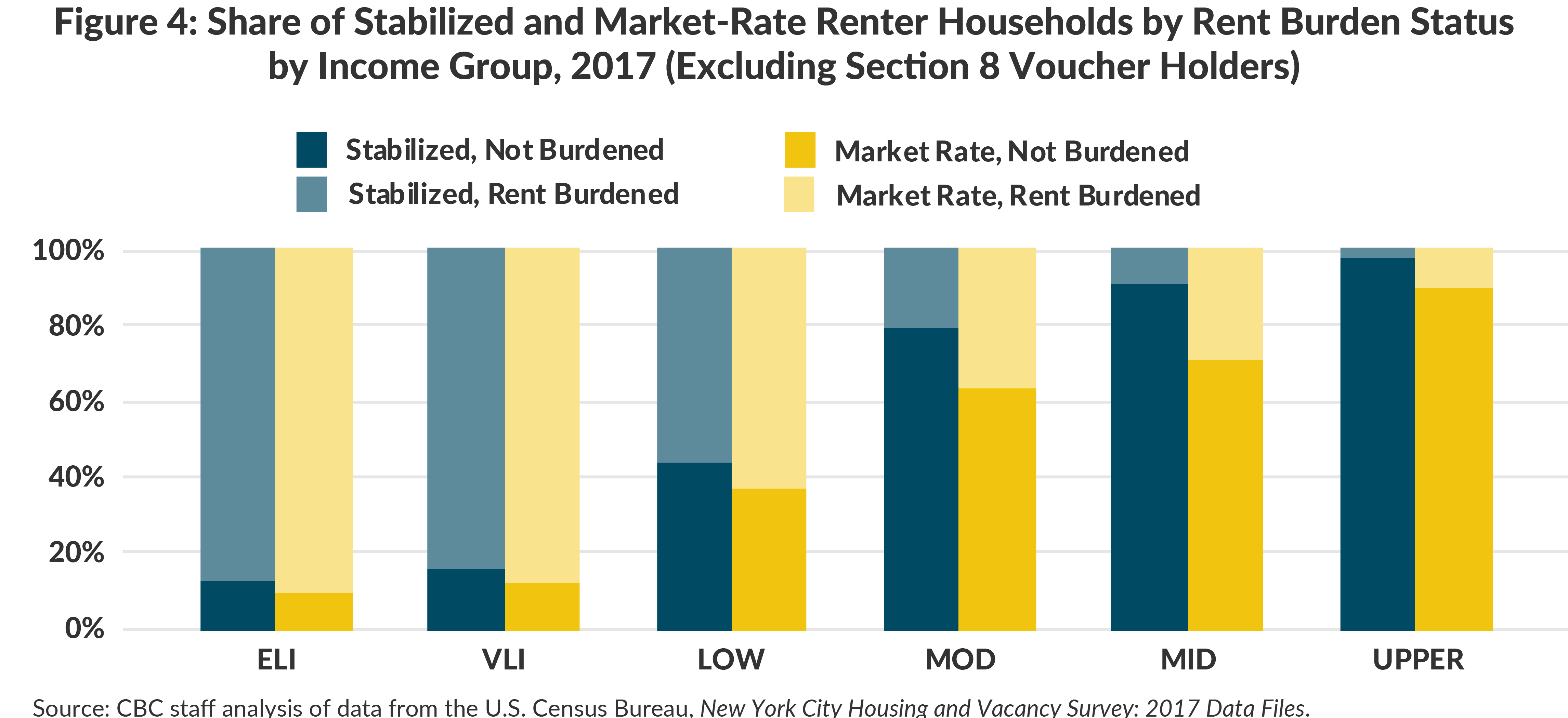 Figure 4: Share of Stabilized and Market-Rate Renter Households by Rent Burden Status by Income Group, 2017 (Excluding Section 8 Voucher Holders)