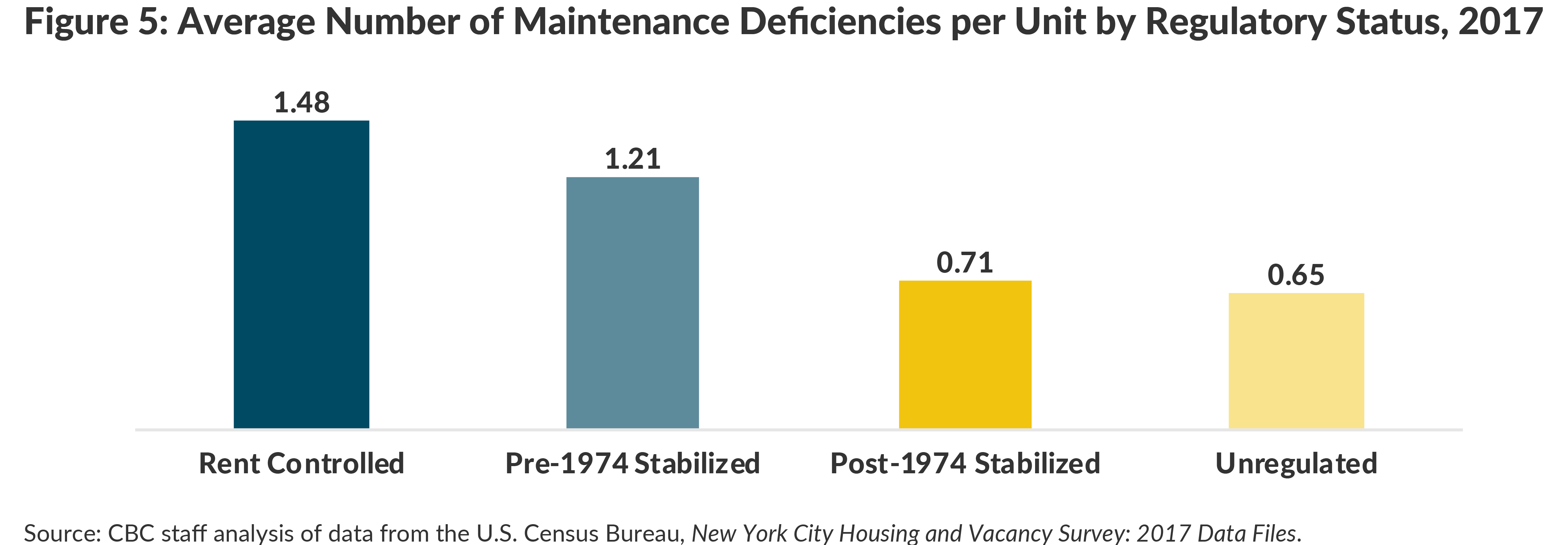 Figure 5: Average Number of Maintenance Deficiencies per Unit by Regulatory Status, 2017