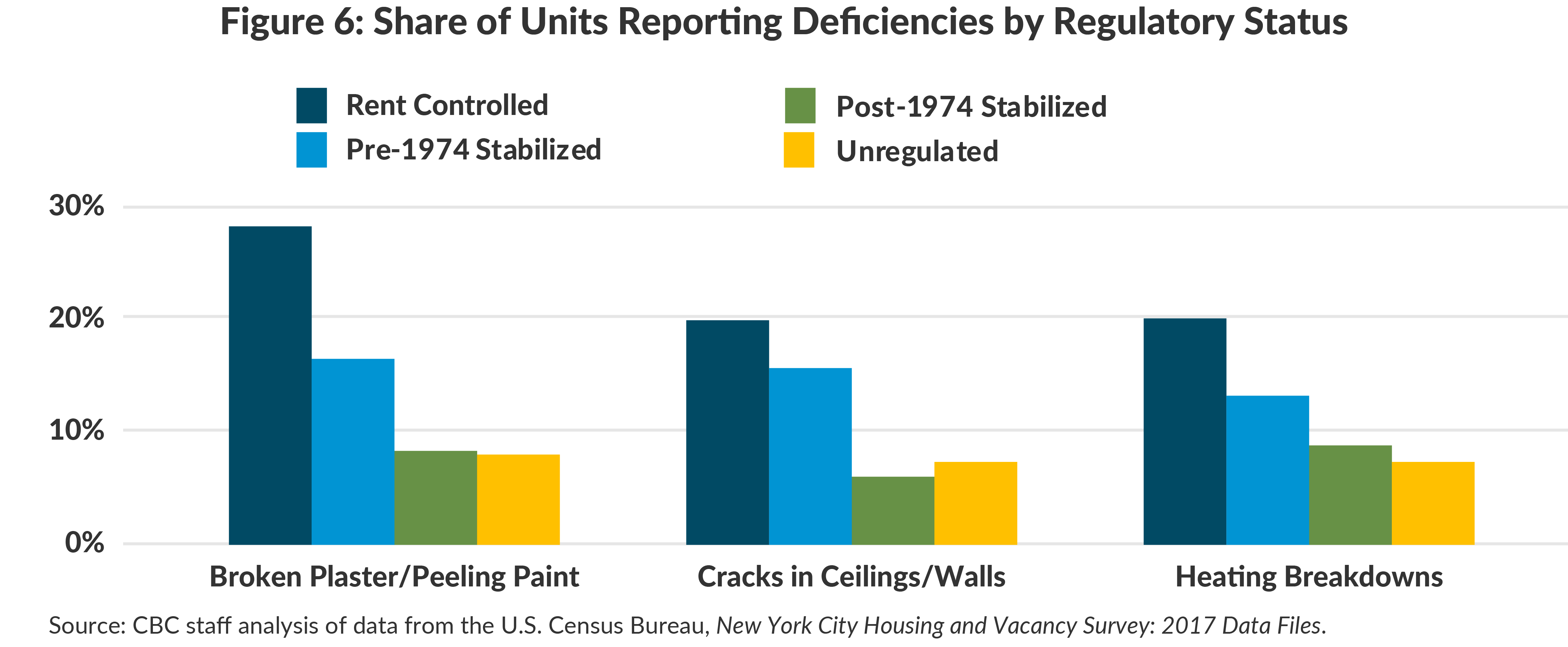 Figure 6: Share of Units Reporting Deficiencies by Regulatory Status