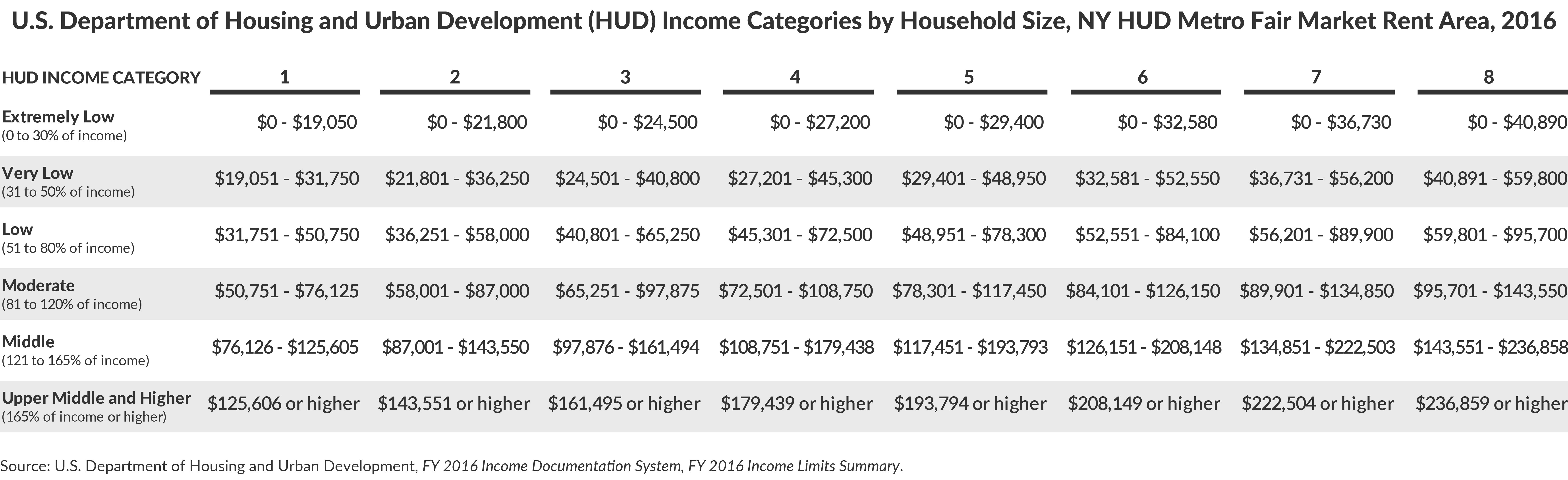 U.S. Department of Housing and Urban Development (HUD) Income Categories by Household Size, NY HUD Metro Fair Market Rent Area, 2016