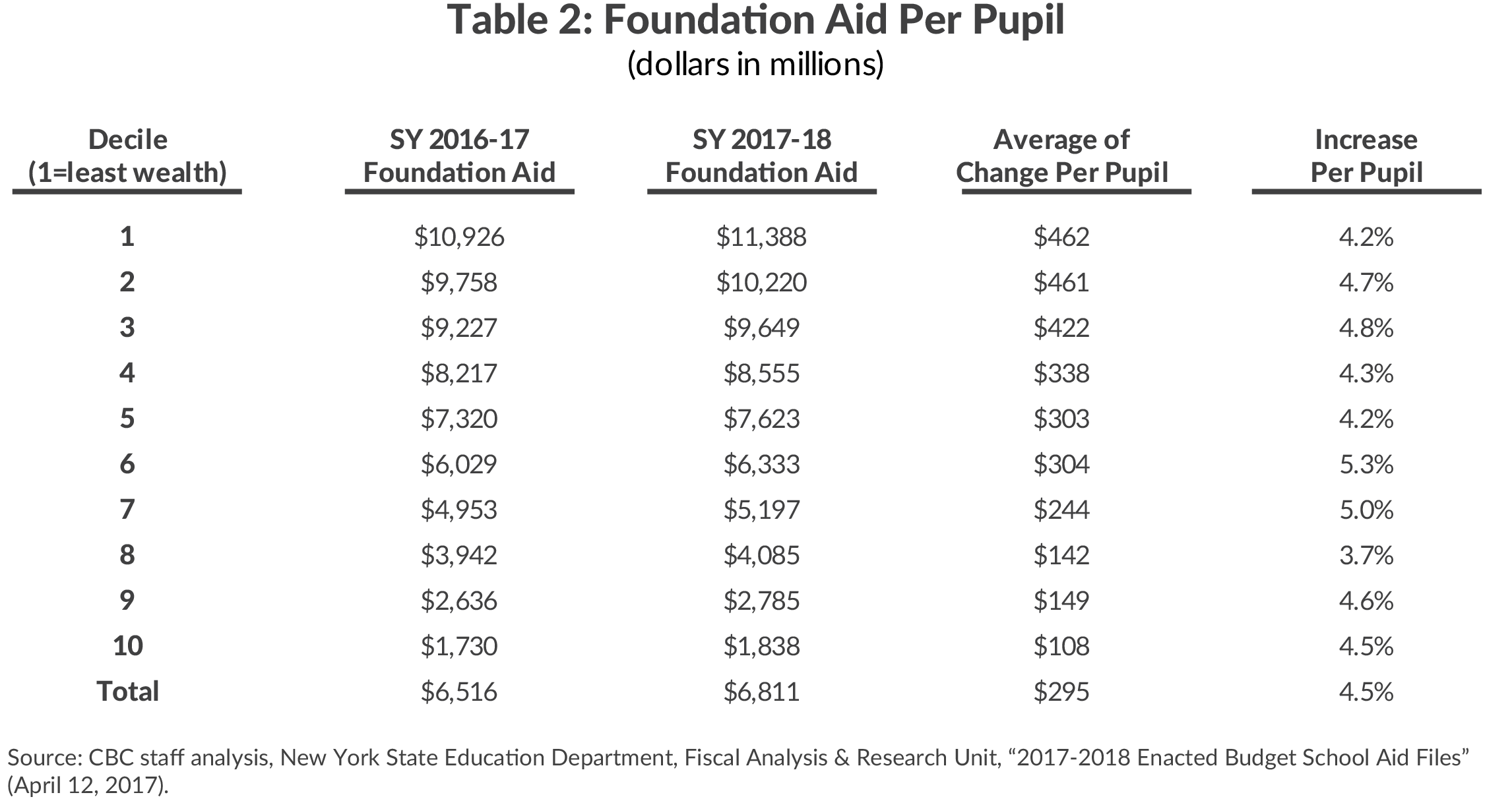 Table 1: Formula-Based Aid Increase by Major Aid Category