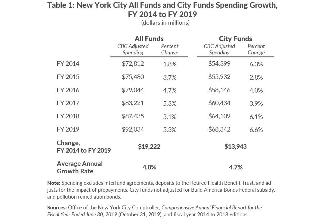 Table 1: New York City All Funds and City Funds Spending Growth,FY 2014 to FY 2019