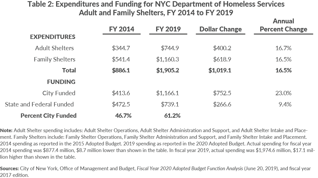 Table 2: Expenditures and Funding for NYC Department of Homeless ServicesAdult and Family Shelters, FY 2014 to FY 2019