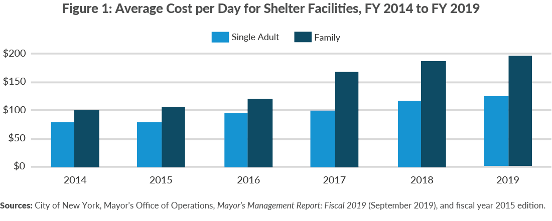 Figure 1. Average Cost per Day for Shelter Facilities, FY 2014 to FY 2019