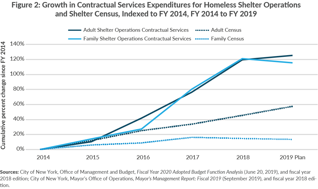 Figure 2. Growth in Contractual Services Expenditures for Homeless Shelter Operations and Shelter census, FY 2014 to FY 2019 (Indexed to FY 2014