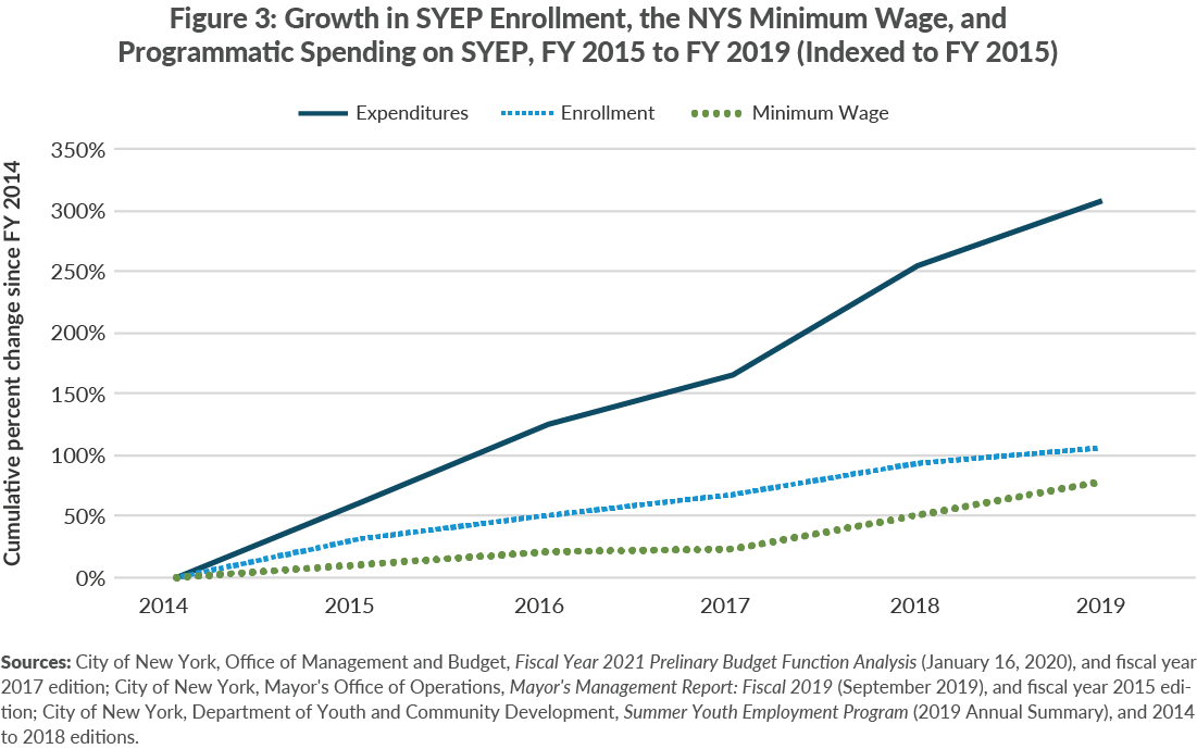 Figure 3. Growth in SYEP Enrollment, SYEP Applications, the NYS Minimum Wage, and Programmatic Spending on SYEP, FY 2015 to FY 2019 (Indexed to FY 2015)