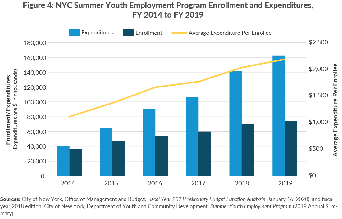 Figure 4. NYC Summer Youth Employment Program Enrollment and Expenditures, FY 2014 to FY 2019