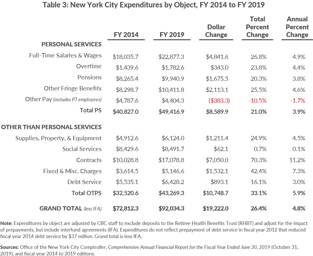 Table 3. New York City Expenditures by Object, FY 2014 to FY 2019