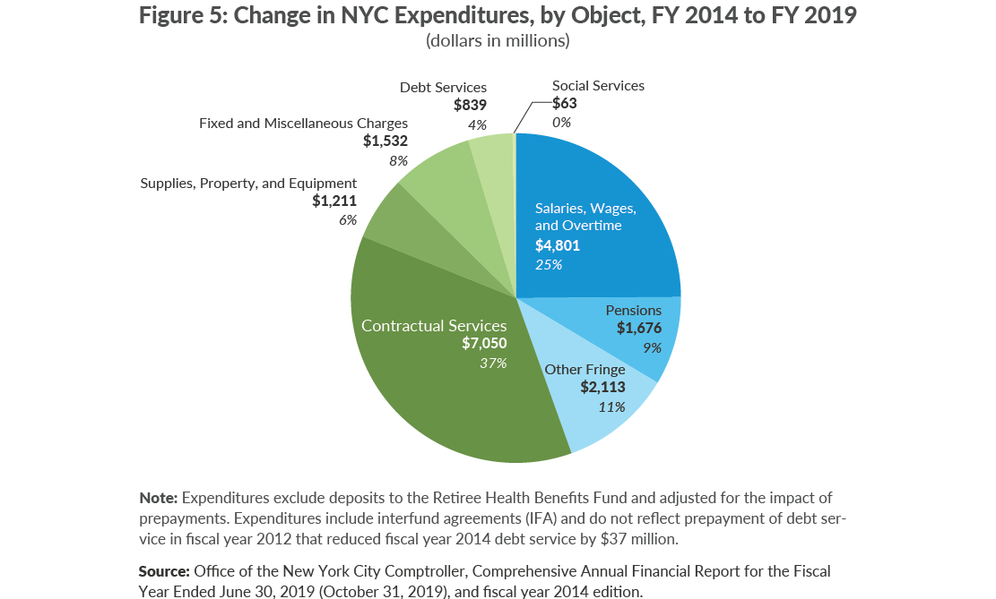 Figure 5. Change in NYC Expenditures by Object, FY 2014 to FY 2019