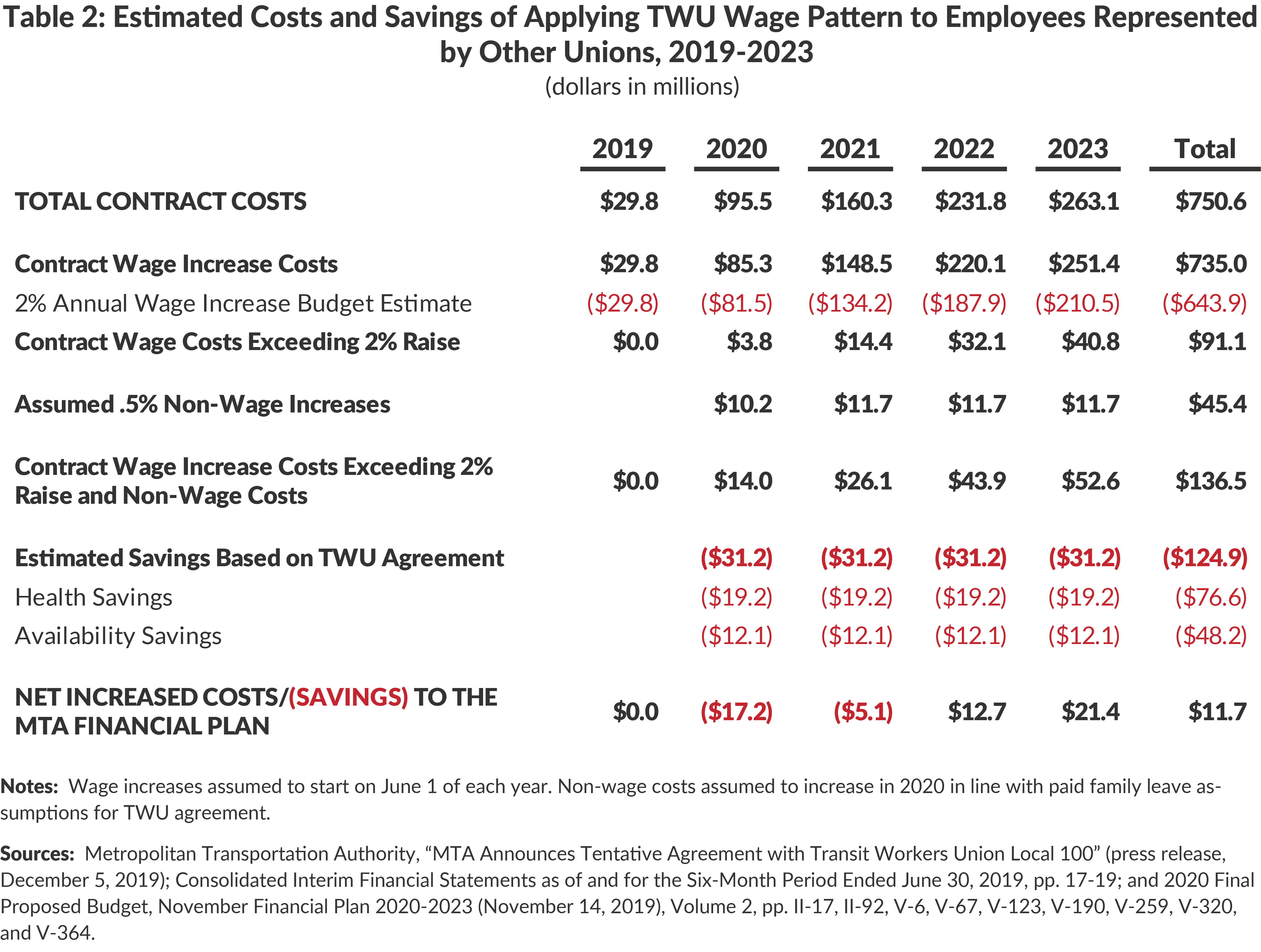 Table 2: Estimated Costs and Savings of Applying TWU Wage Pattern to Employees Representedby Other Unions, 2019-2023