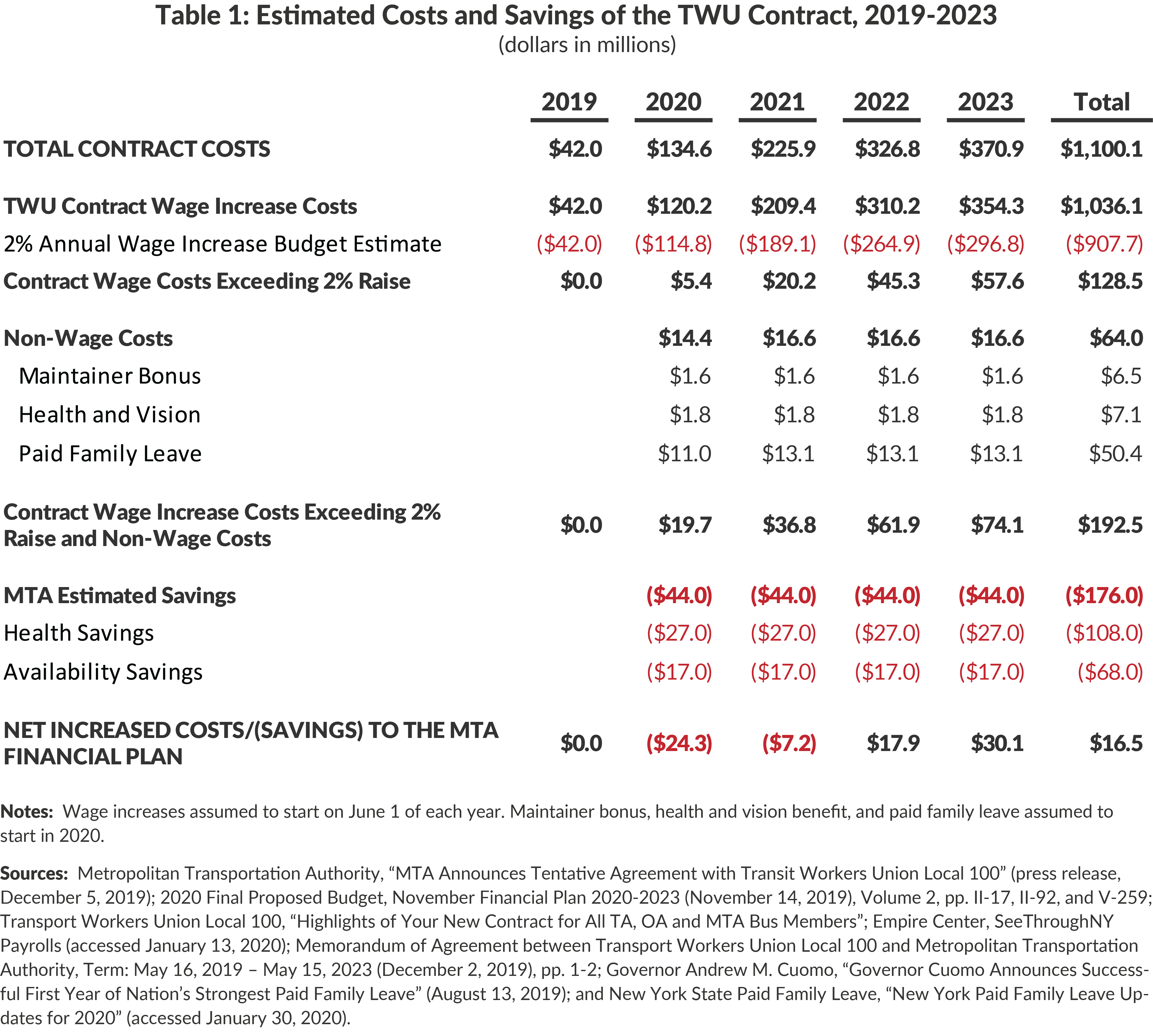 Table 1: Estimated Costs and Savings of the TWU Contract, 2019-2023