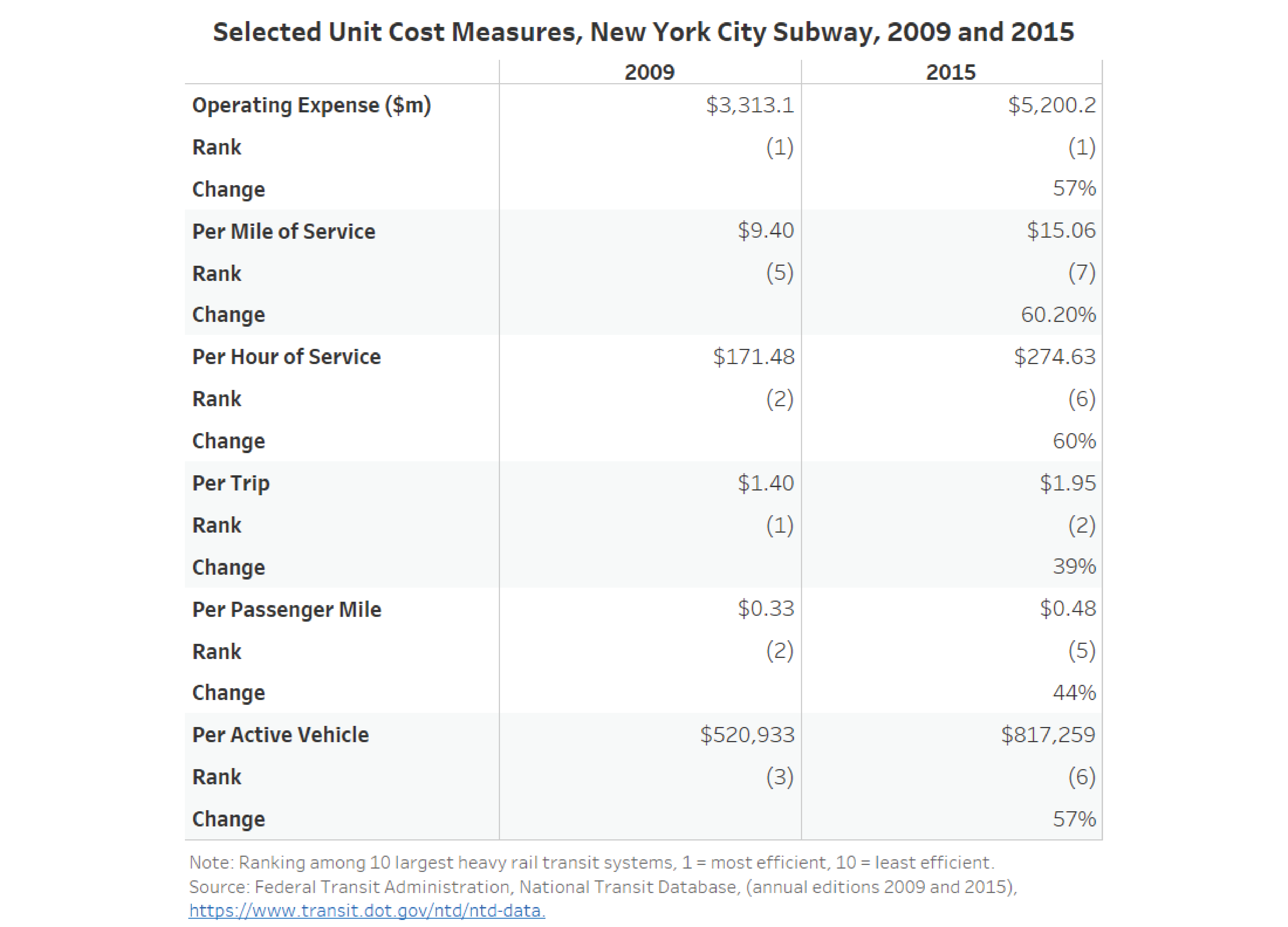 Selected Unit Cost Measures, New York City Subway, 2009 and 2015