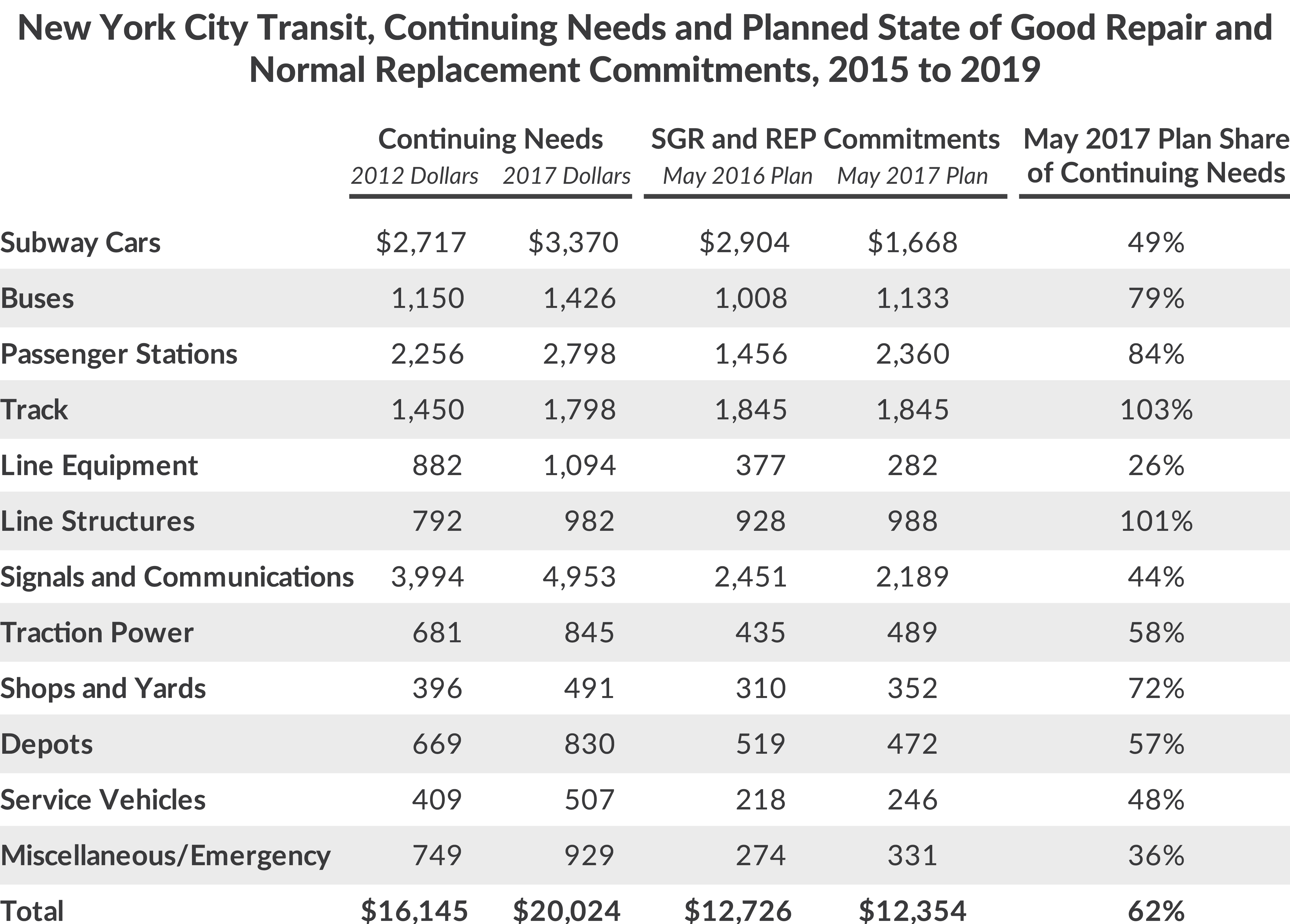 New York City Transit, Continuing Needs and Planned State of Good Repair and Normal Replacement Commitments, 2015 to 2019