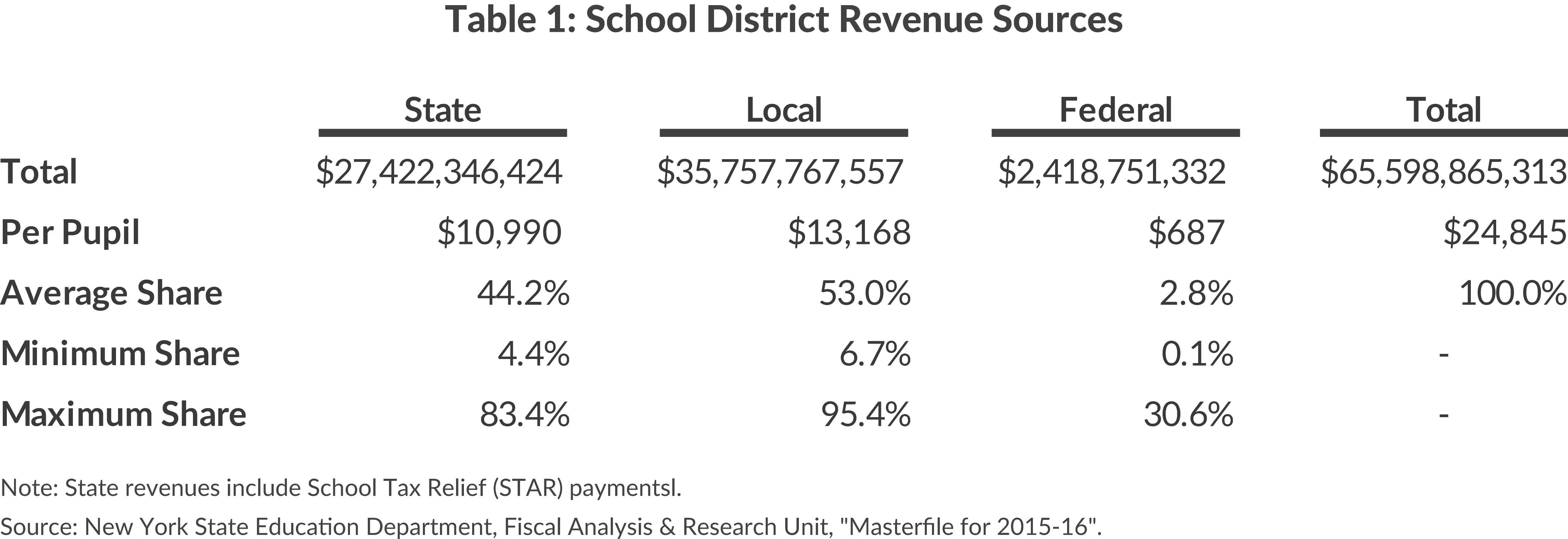 Table 1: School District Revenue Sources