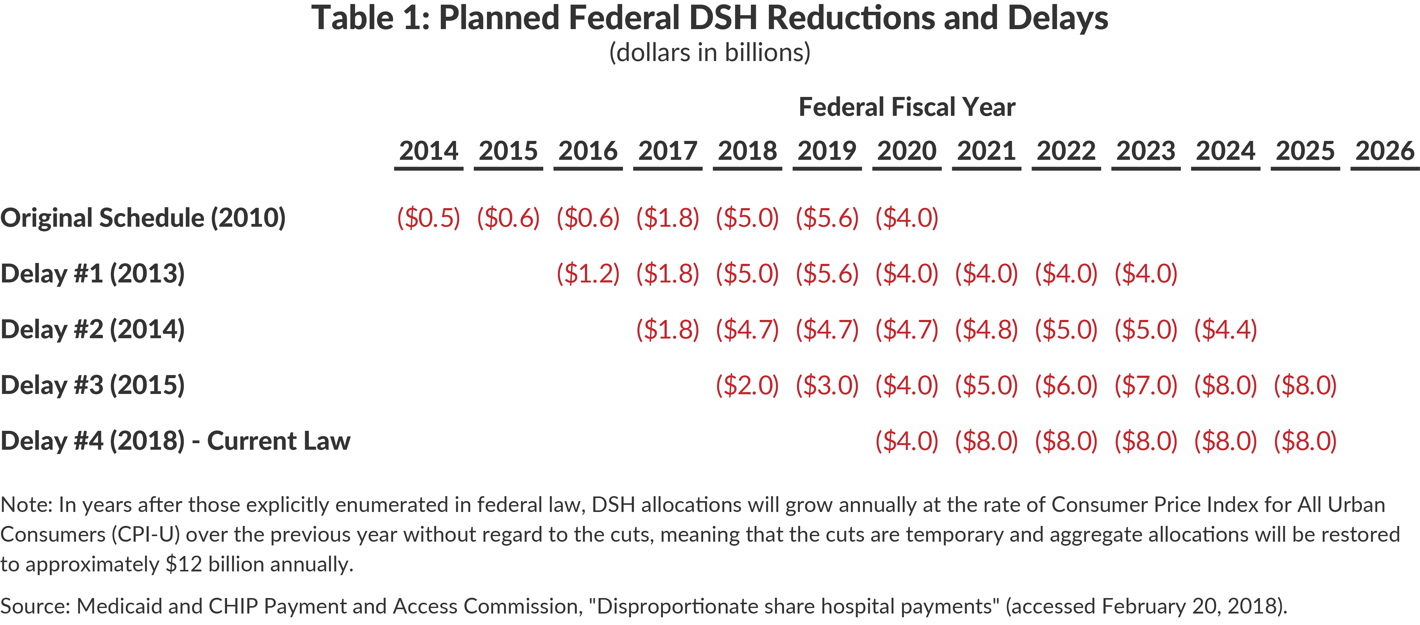 Table 1: Planned Federal DSH Reductions and Delays