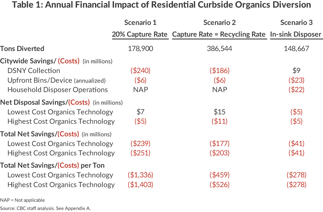 Annual Financial Impact of Residential Curbside Organics Diversion
