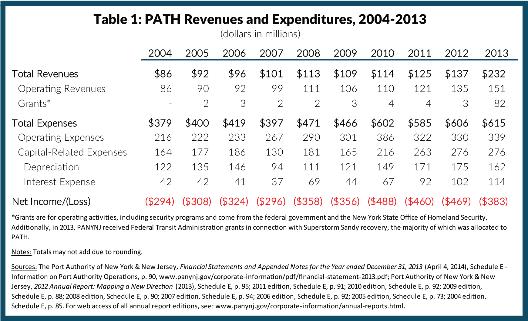 Table 1: PATH Revenues and Expenditures, 2004-2013