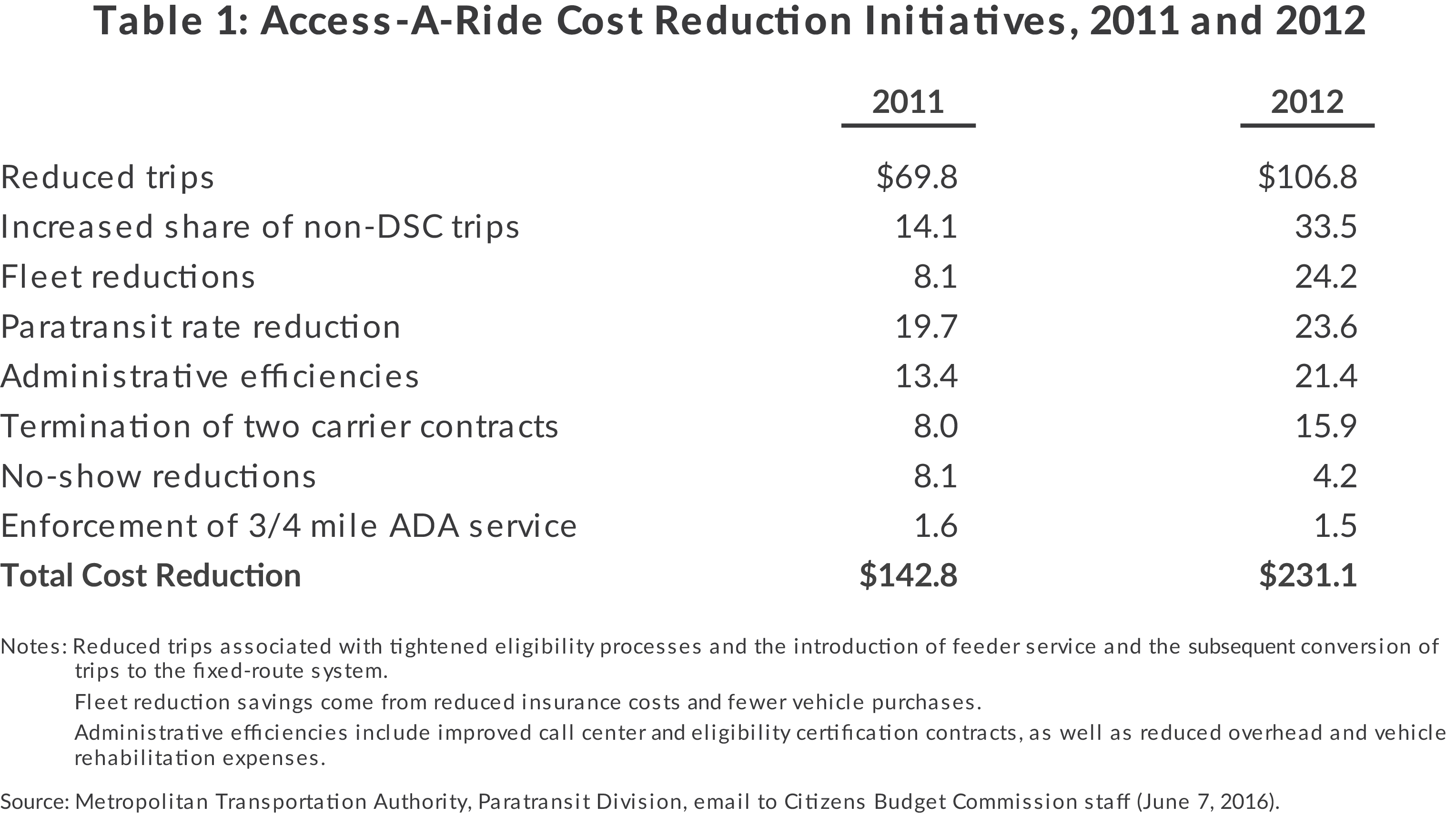 Table of Access-a-ride cost reduction initiatives