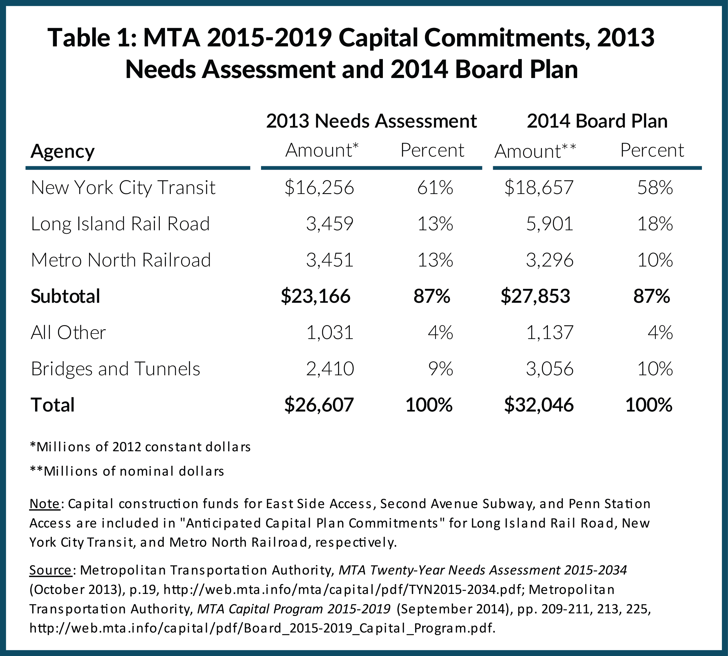 Table 1: MTA 2015-2019 Capital Commitments, 2013 Needs Assessment and 2014 Board Plan