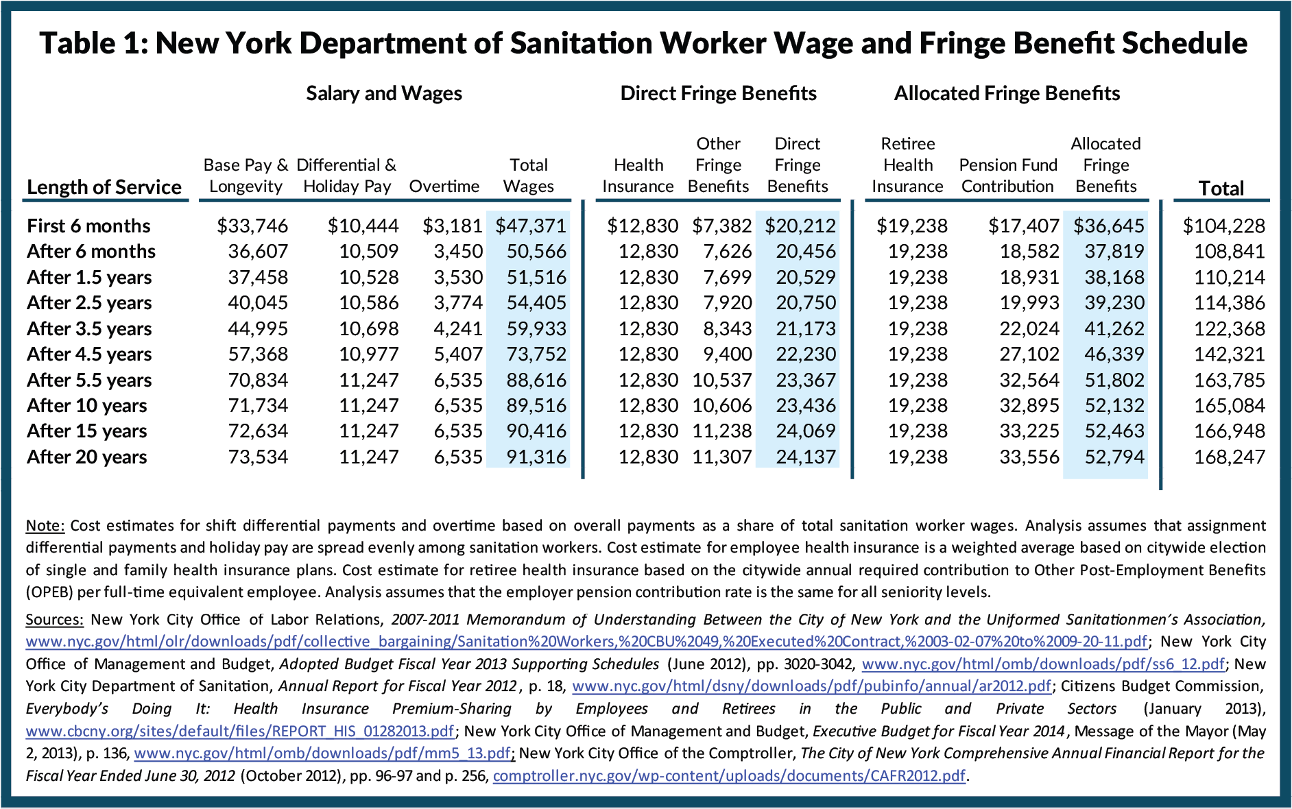 Table 1: New York Department of Sanitation Worker Wage and Fringe Benefit Schedule