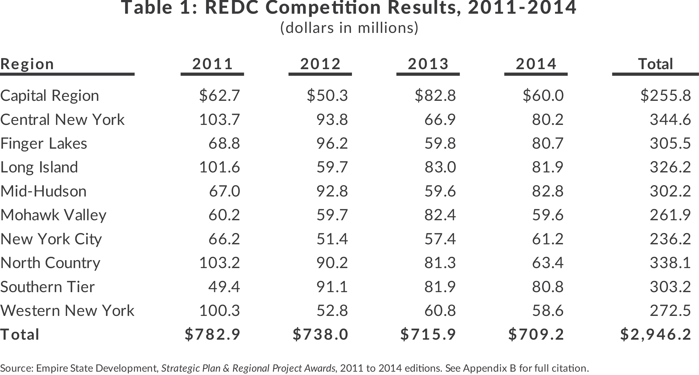 New York State Regional Economic Development Councils Competition Results 2011 to 2014