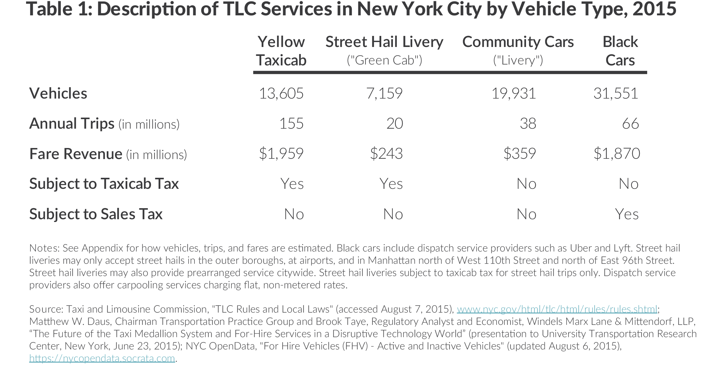 Table describing taxicab and limousine commission car services in New York City by vehicle type, vehichles, annual trips, fare revenue, yellow cab, street hail livery, green cab, community cars, livery, black cars
