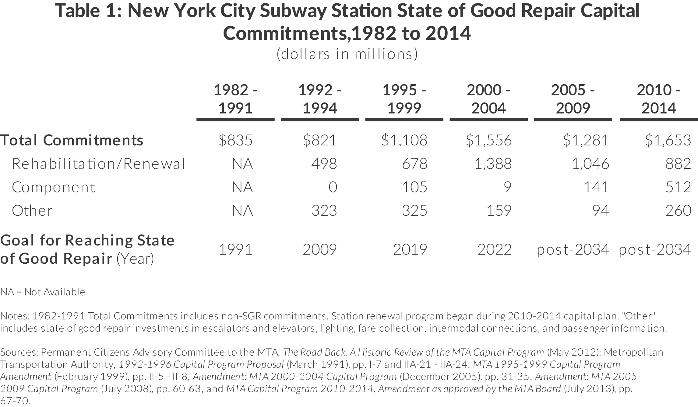 Table showing capital investments in New York City Subway Stations from 1982 to 2014.