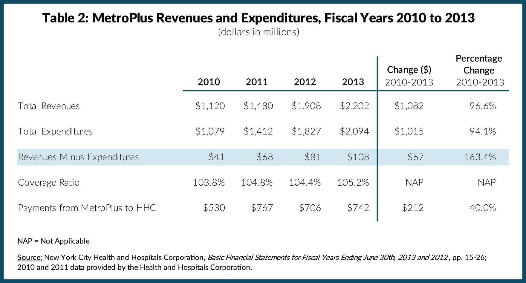 Table 2: MetroPlus Revenues and Expenditures, Fiscal Years 2010 to 2013