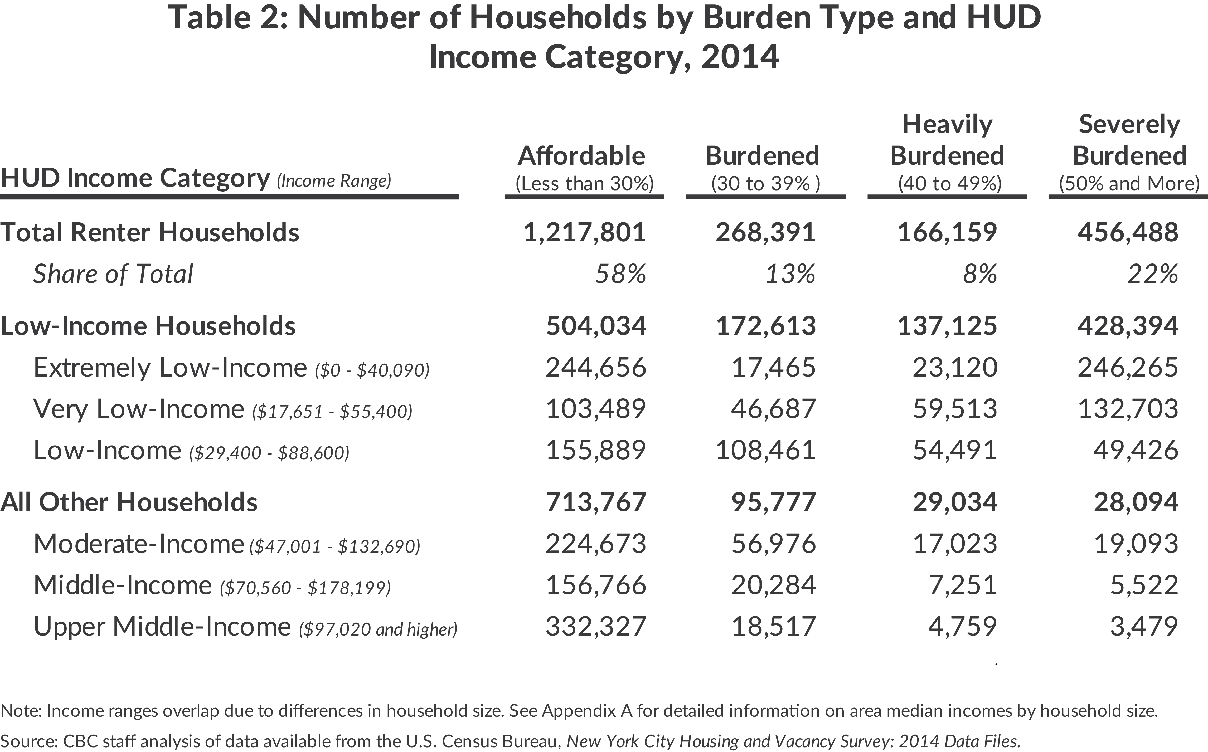 Table 2: Number of Households by Burden Type and HUDIncome Category, 2014