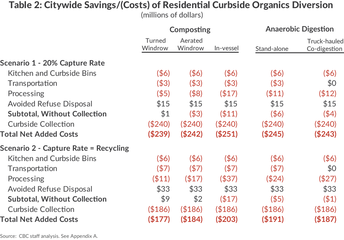 Citywide Savings/Costs of Organic Waste Disposal