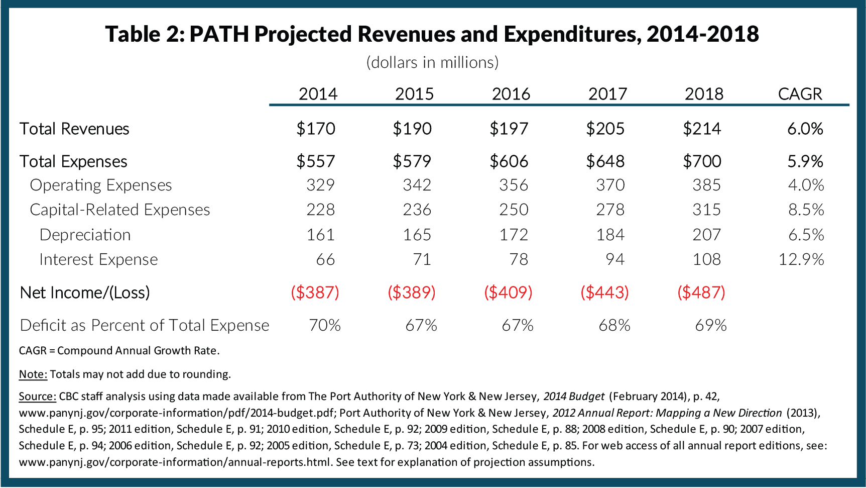 Table 2: PATH Projected Revenues and Expenditures, 2014-2018