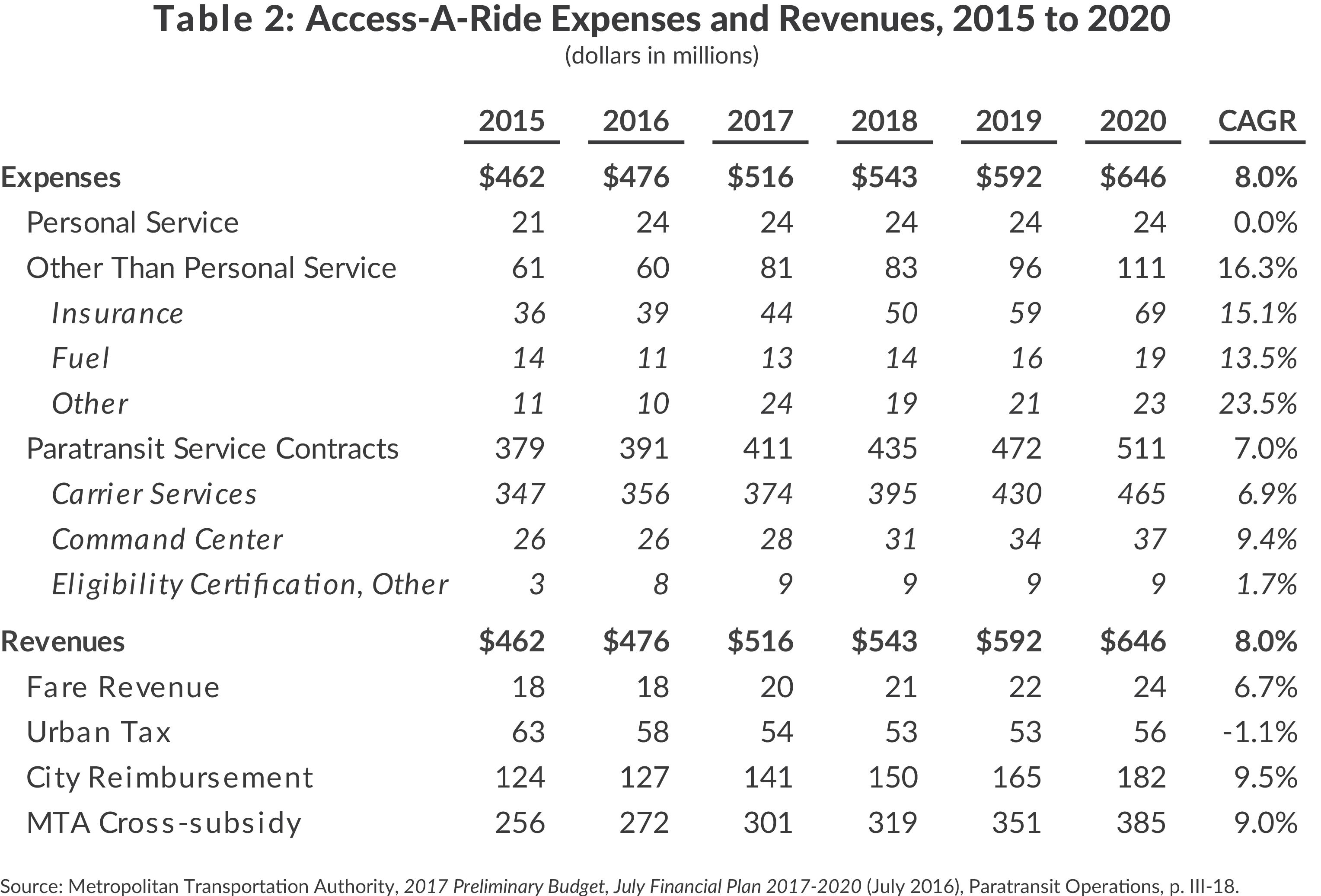 Access-a-Ride Expenses and Revenues, 2015 to 2020