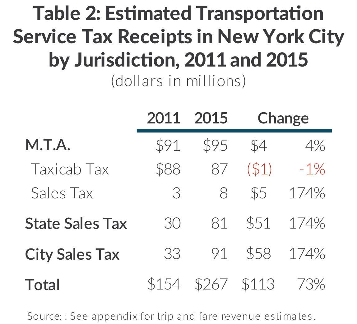Table with Taxi and Limousine Commission car service tax receipts in New York City by recipient jurisdiction including the MTA taxicab tax and sales tax, New York State sales tax, and New York City sales tax for 2011 and 2015.