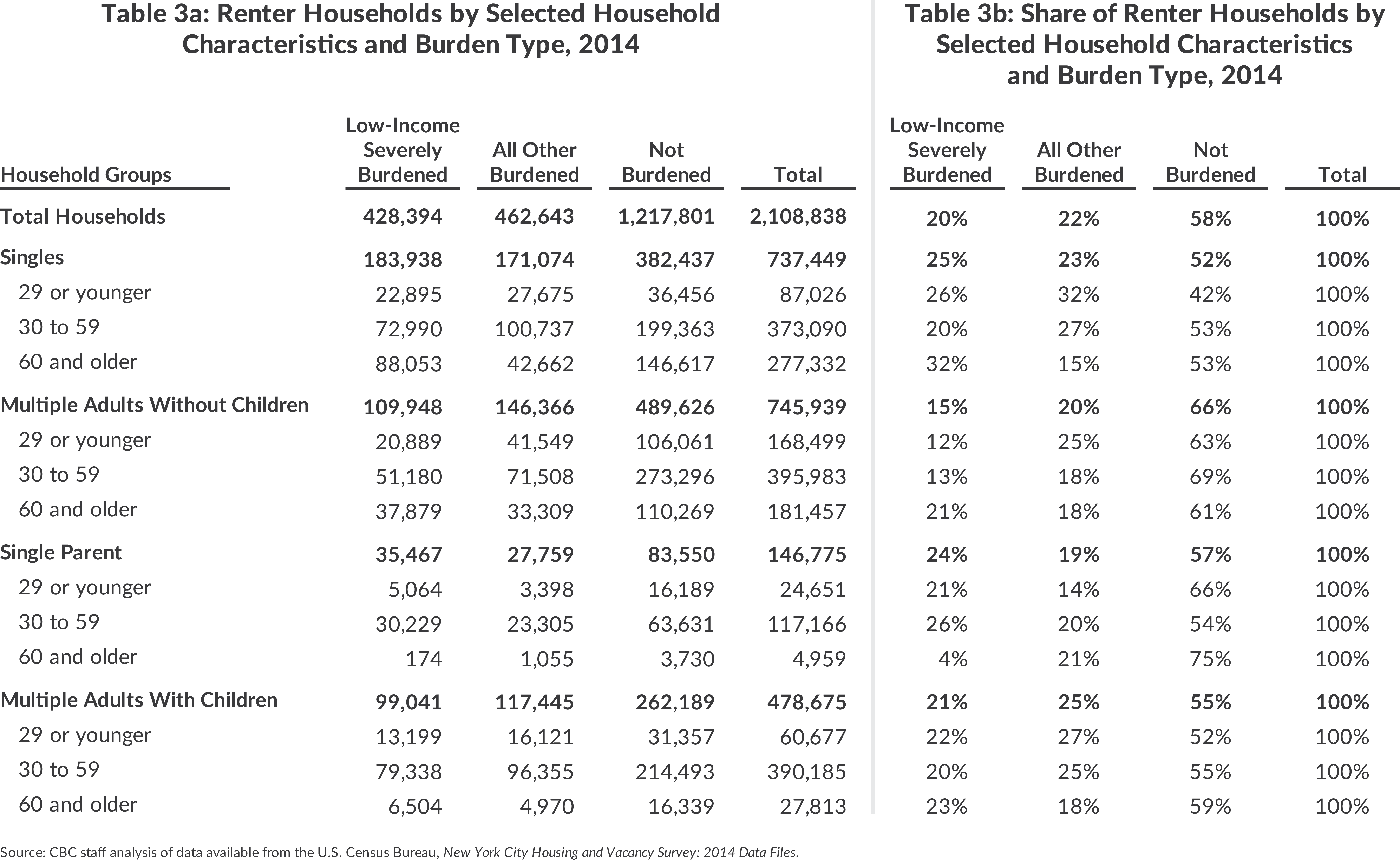 Table 3a: Renter Households by Selected HouseholdCharacteristics and Burden Type, 2014 | GroupsTable 3b: Share of Renter Households bySelected Household Characteristicsand Burden Type