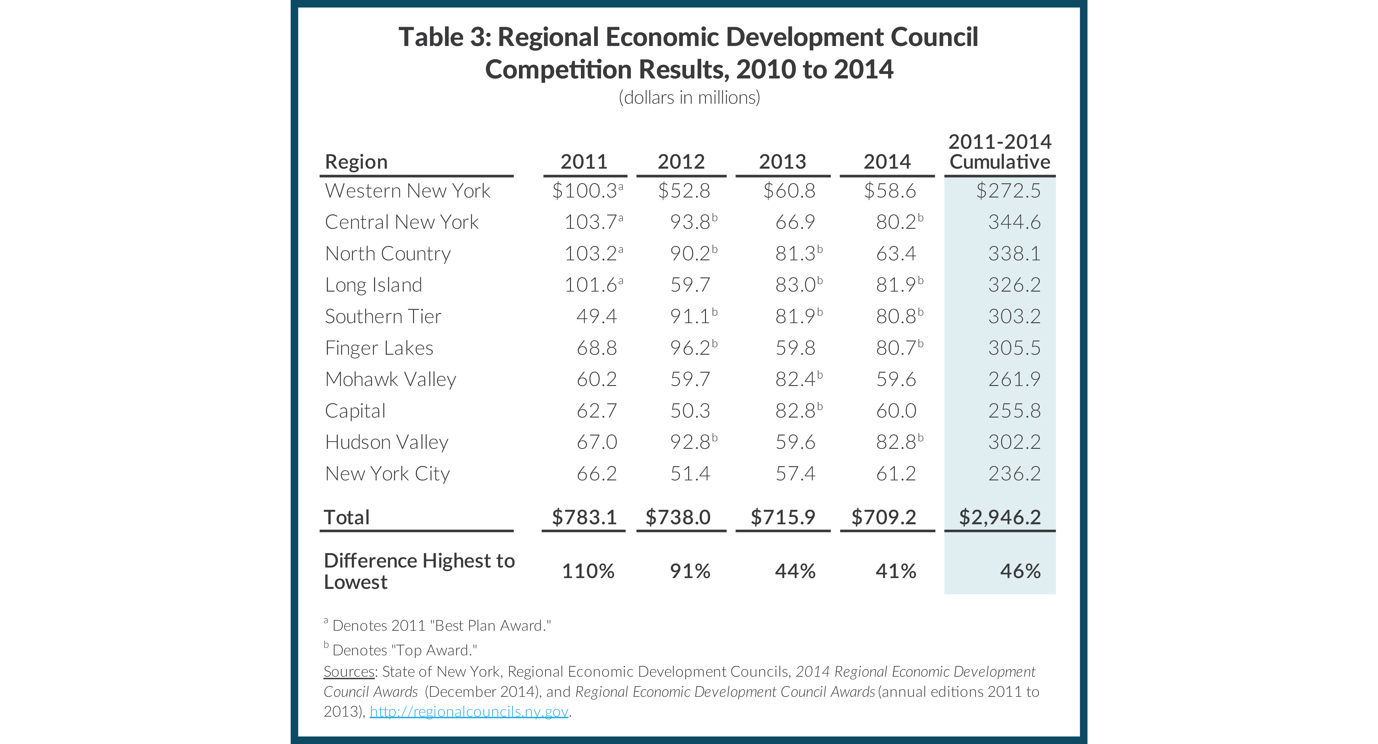 Table 3: Regional Economic Development Council Competition Results, 2010 to 2014