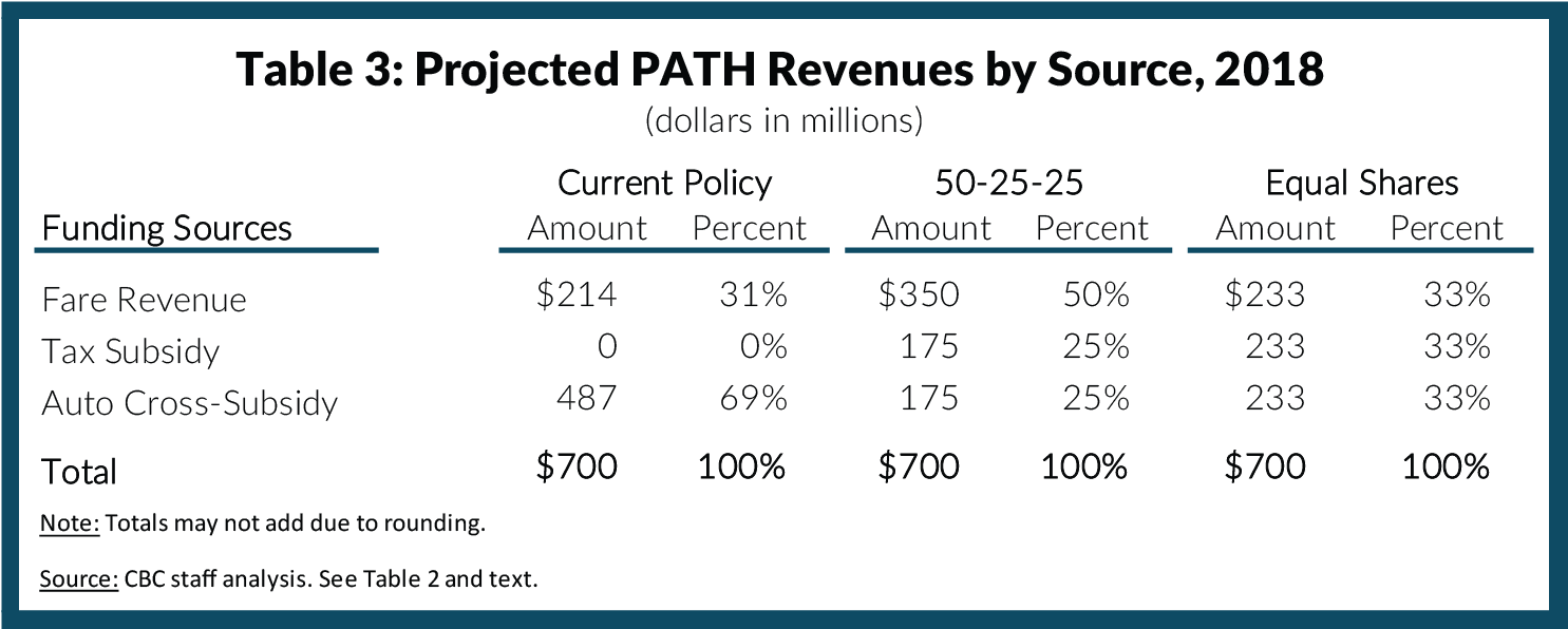 Table 3: Projected PATH Revenues by Source, 2018